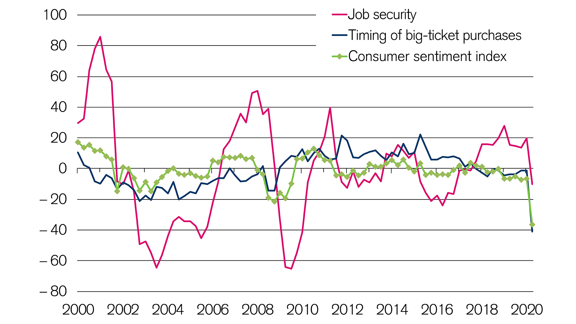 Owner-occupied market hit by deteriorating consumer sentiment