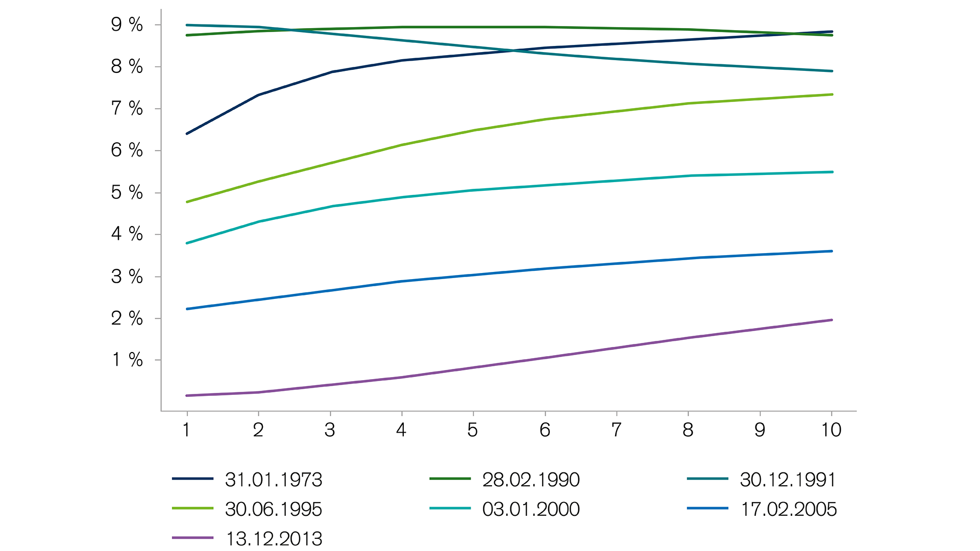 yield-curves-of-the-deutsche-bundesbank