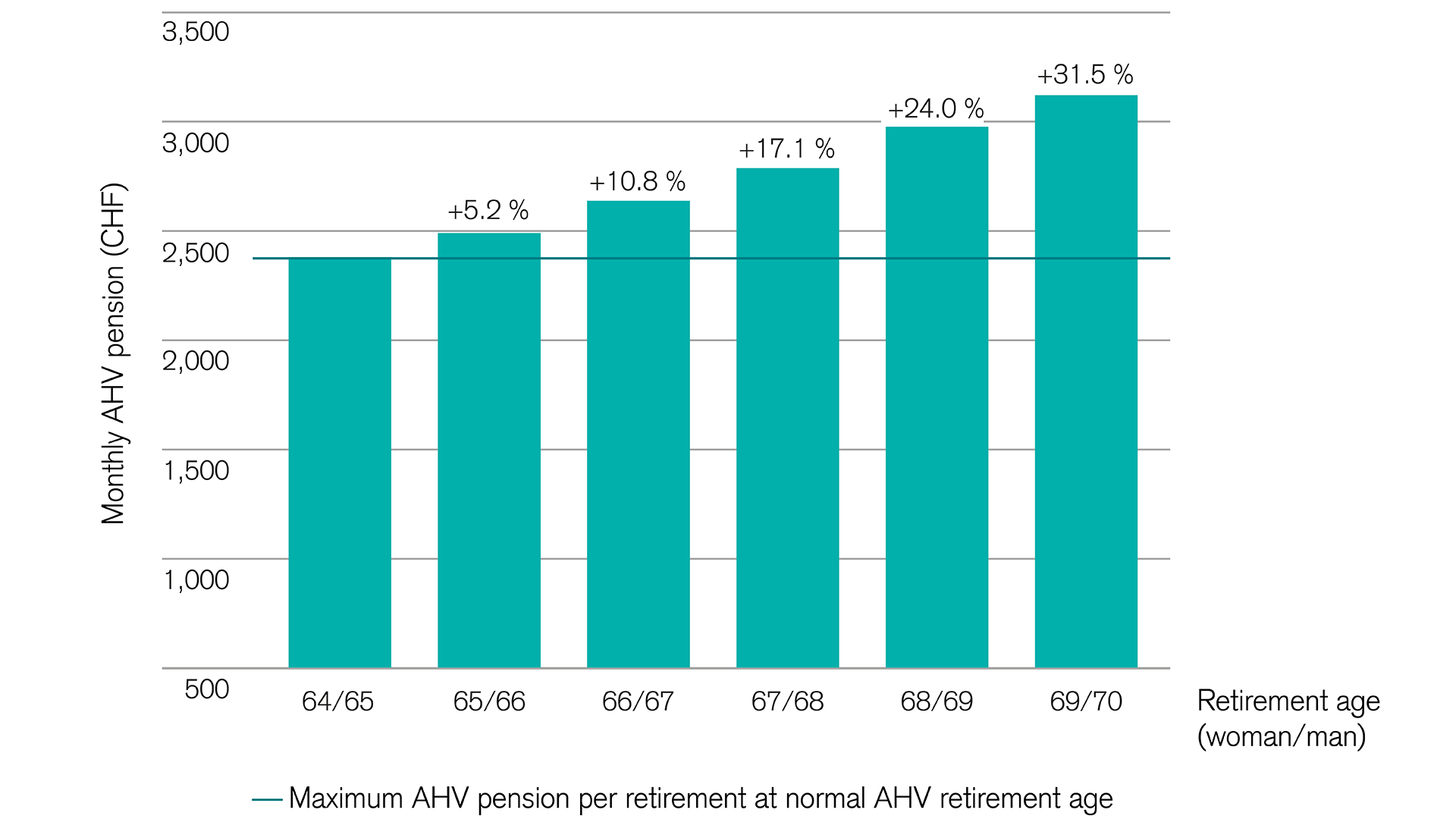 Deferring the AHV pension: How the pension increases