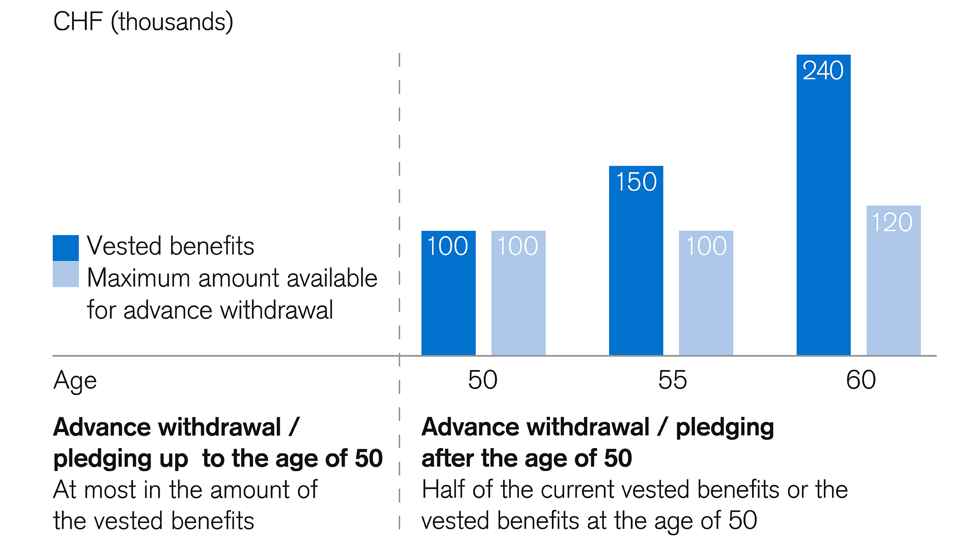 maximum amount-for-advance-withdrawal-or-pledging-from-pension fund