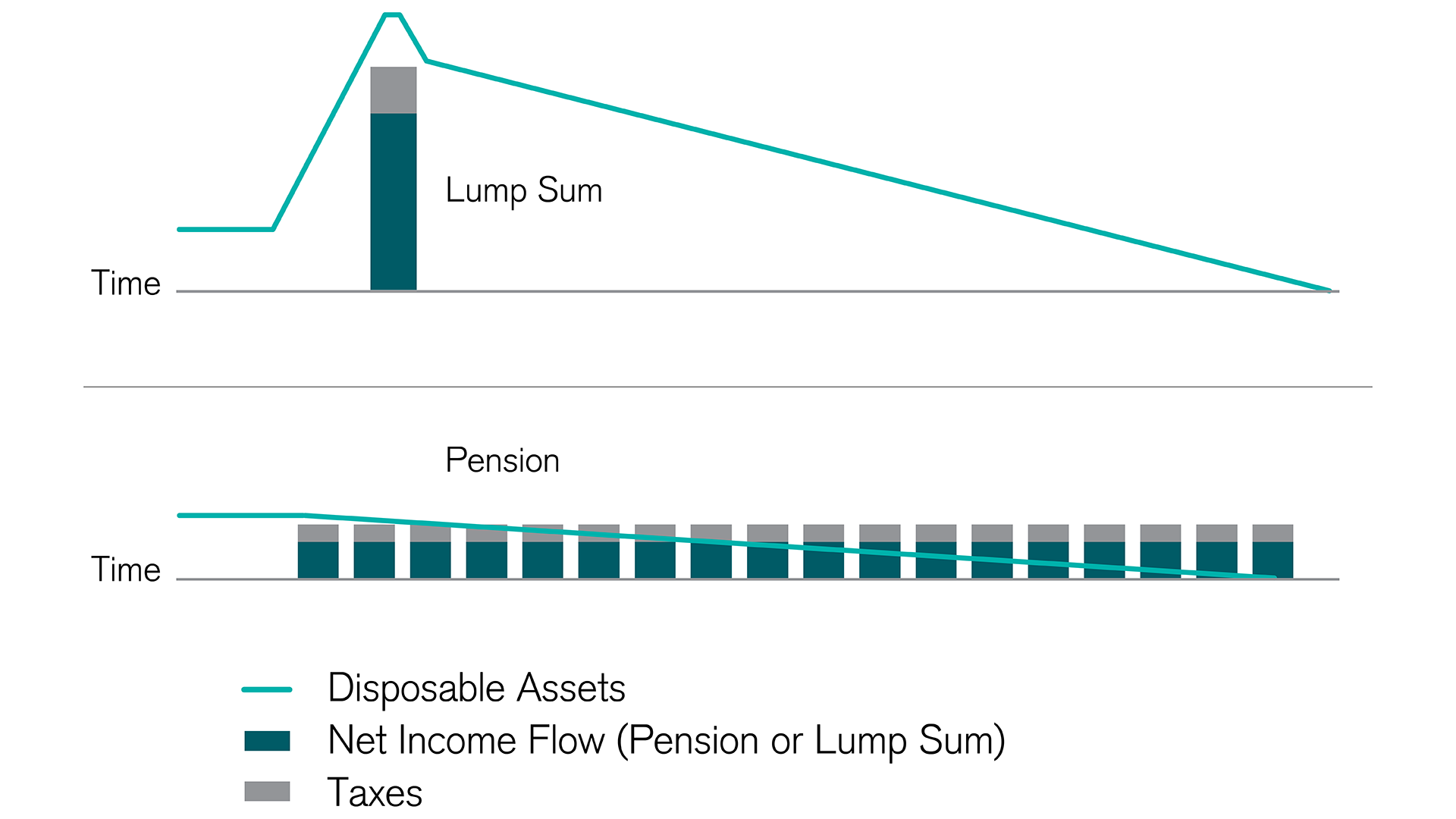 pension or lump sum the two options over time