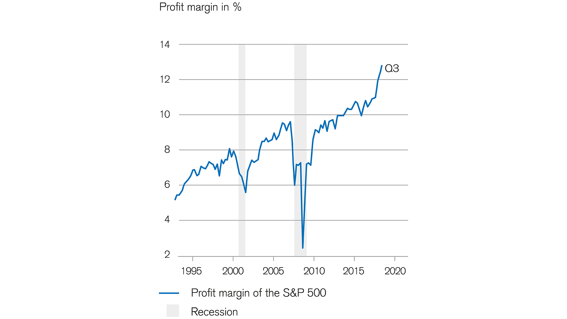 automation-brings-higher-profit margins