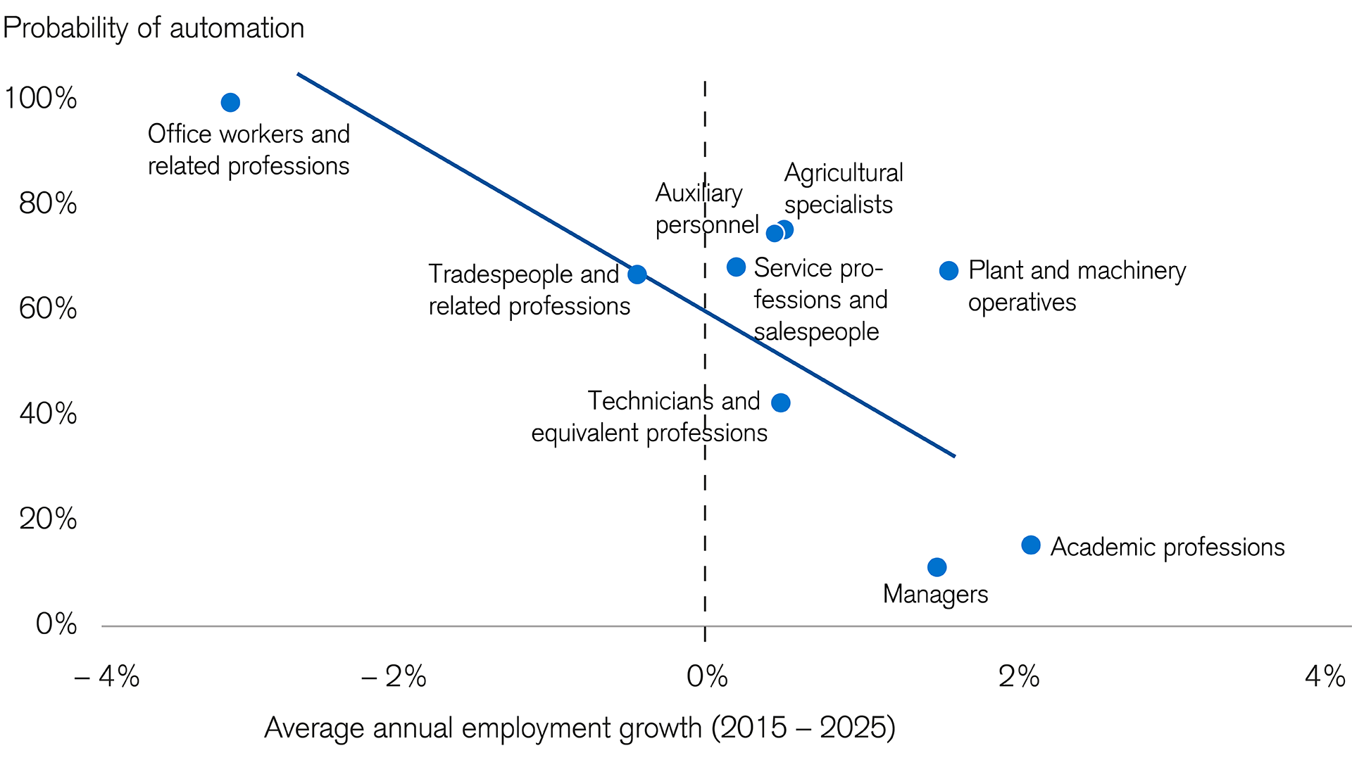 automation-is-affecting-job-growth