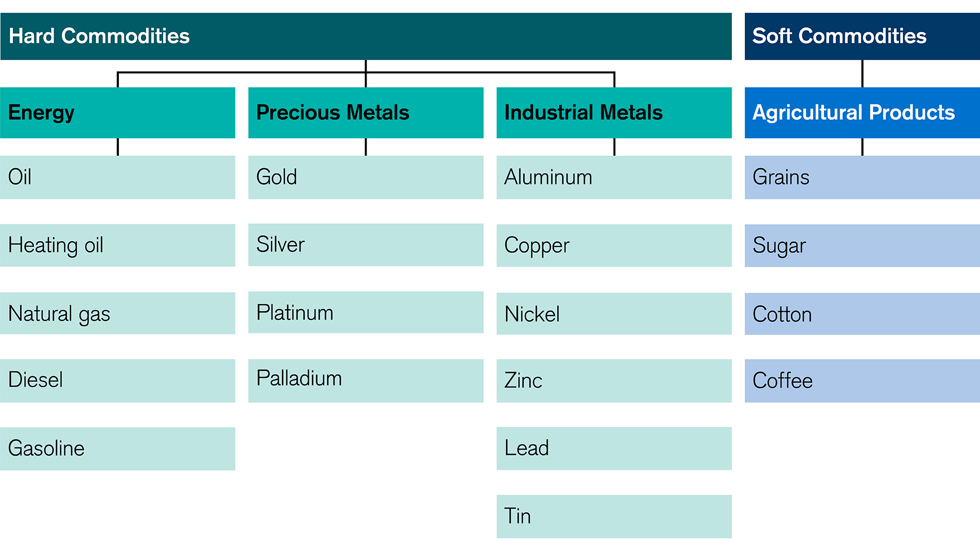 commodities-as-an-investment