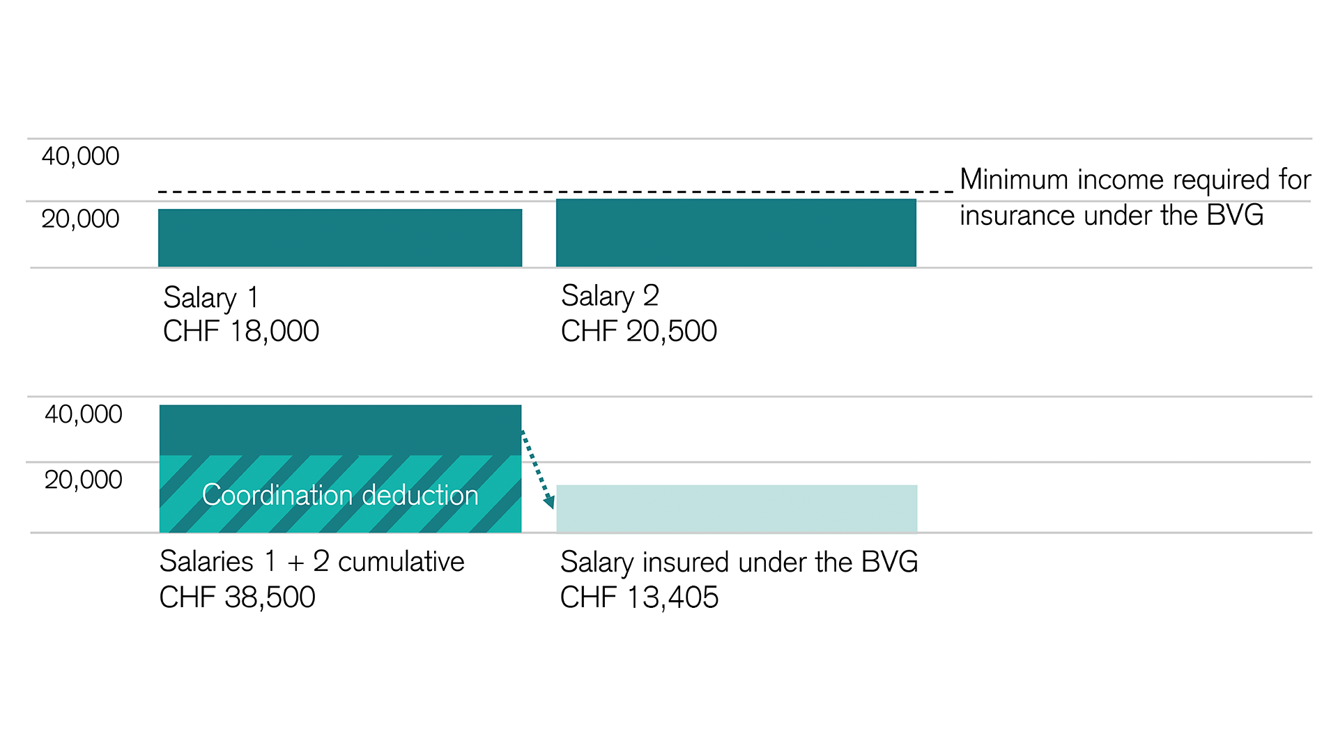 Sample calculation: Two salaries, both below the BVG minimum income required for enrollment