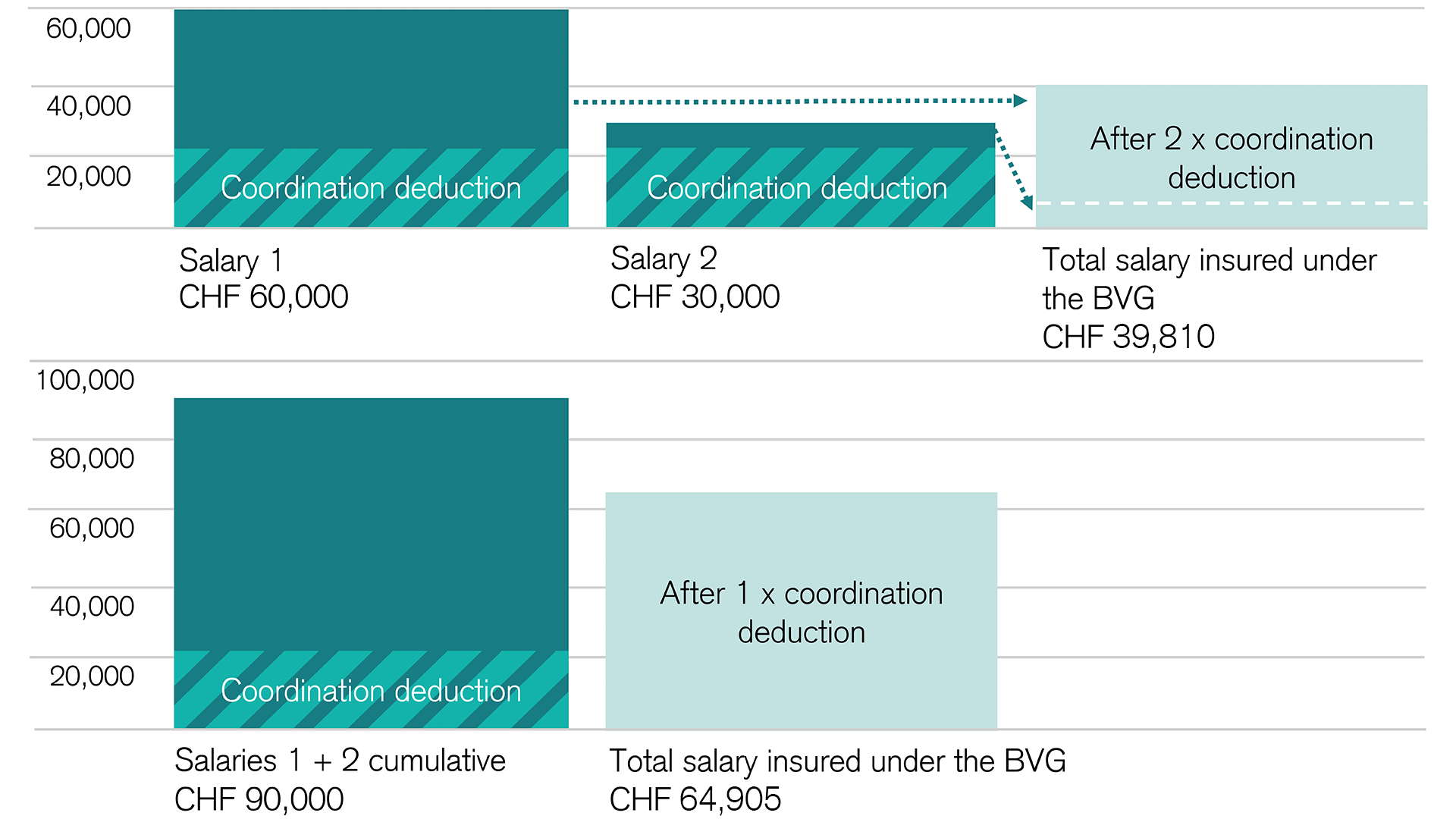 Sample calculation: Two salaries, both above the BVG minimum income required for enrollment