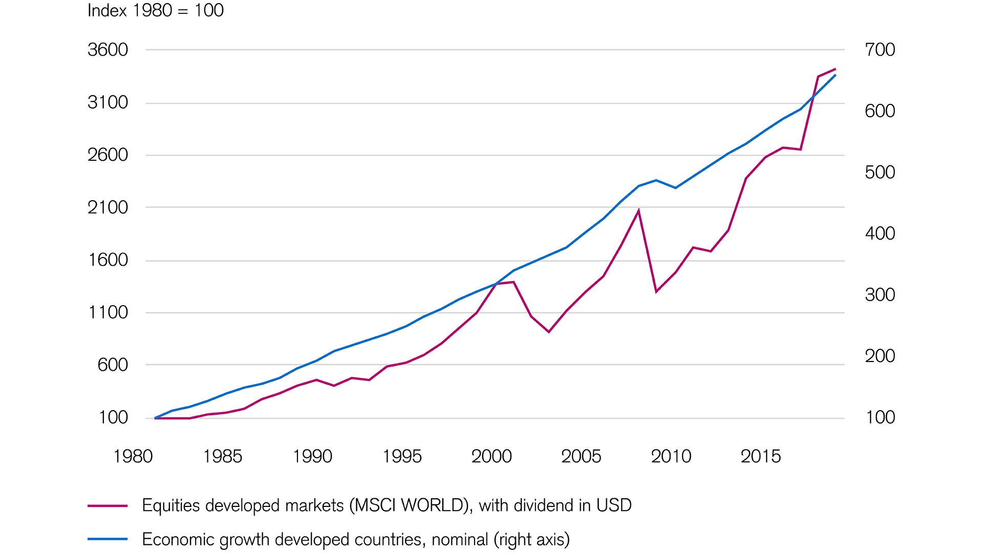 equity markets in developed countries perform well over the long term