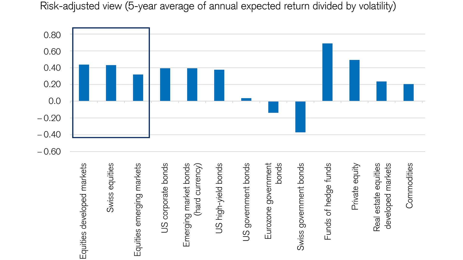 average expected returns of various asset classes