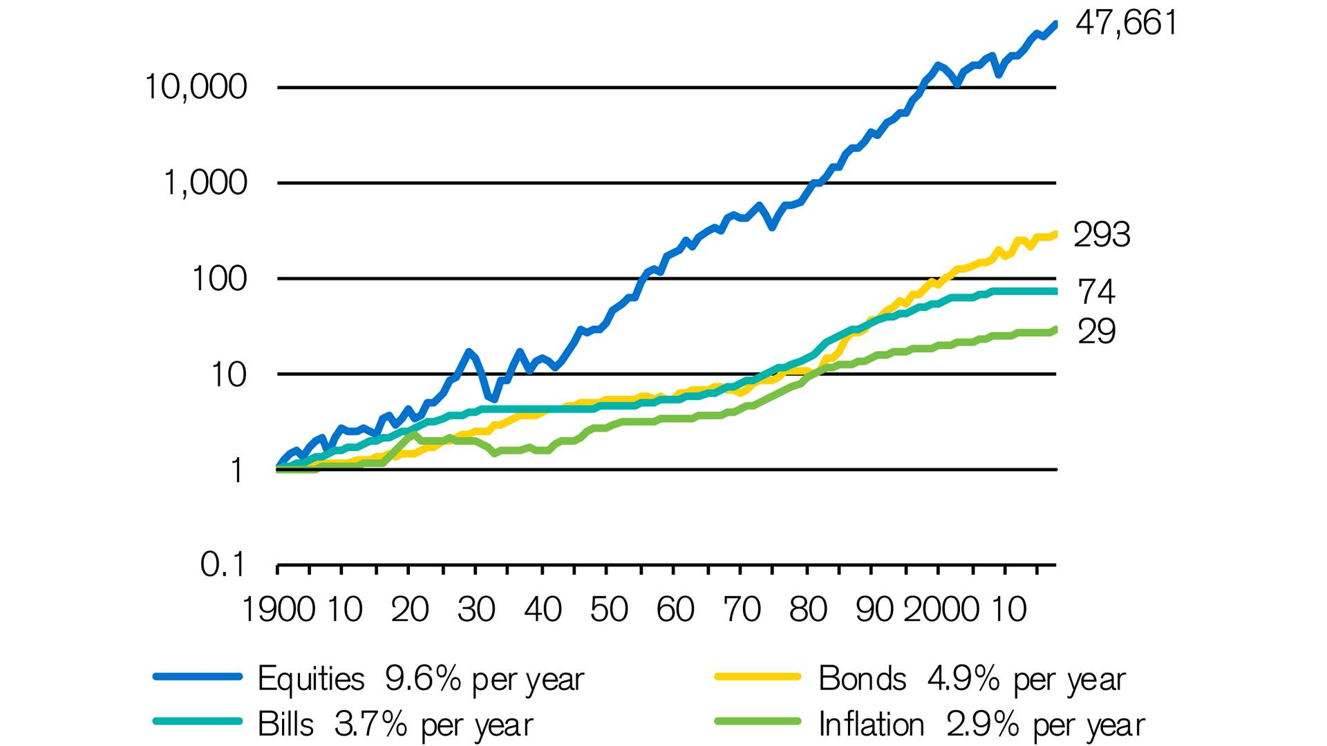 Despite-volatility-equities-beat-bonds-in-the-long-term