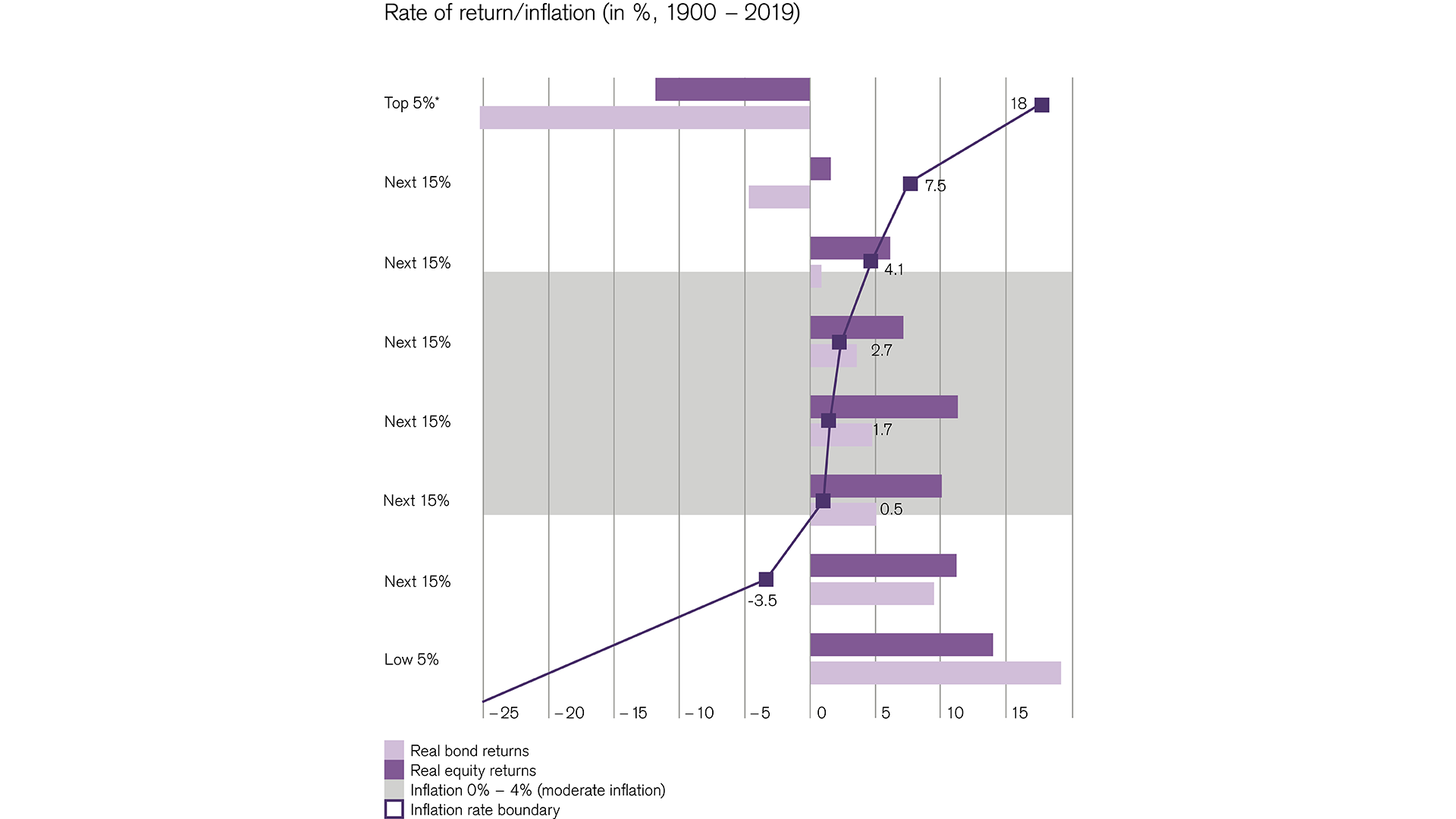 Real returns on global markets compared to inflation rates