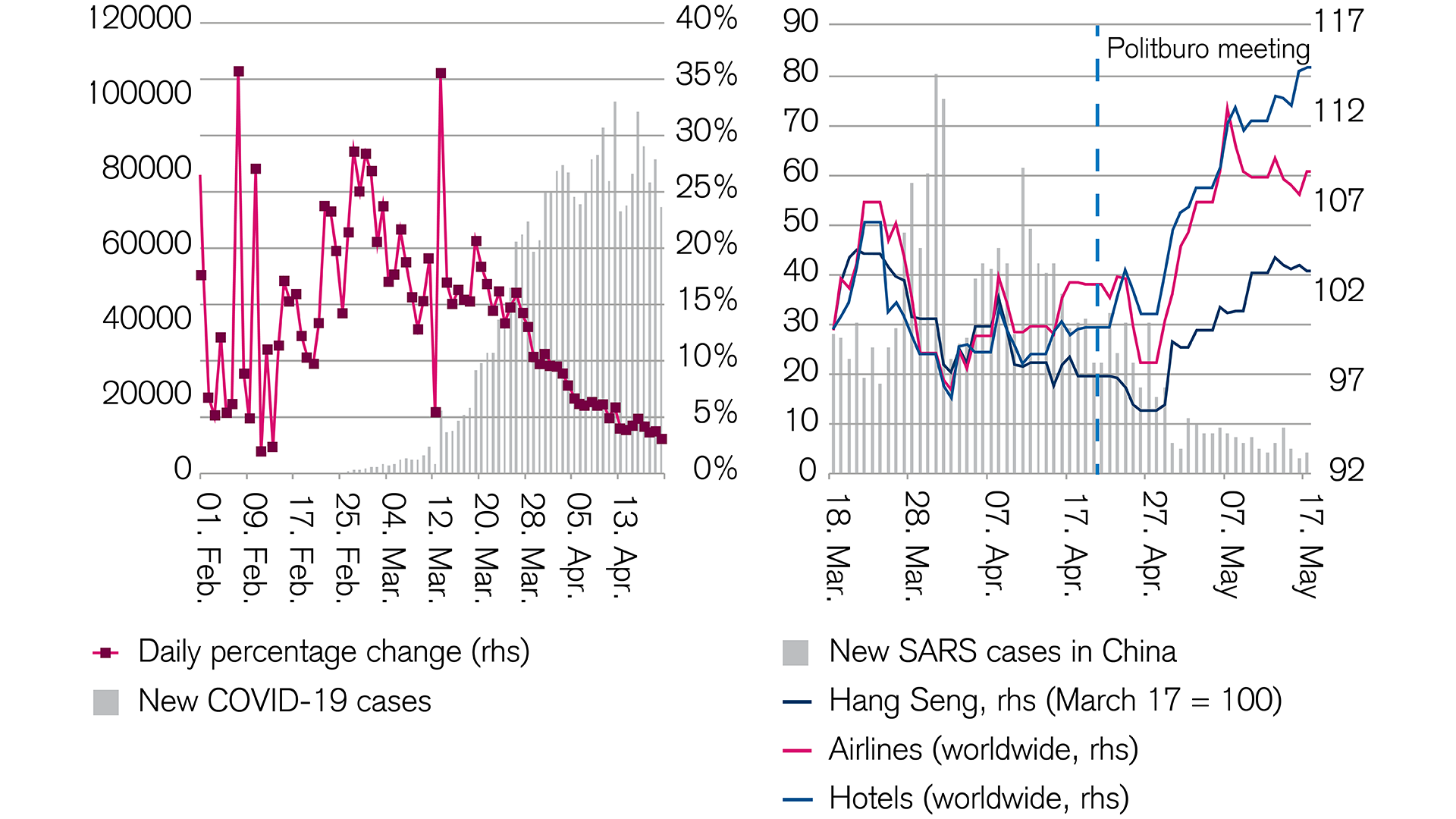 A comparison with the SARS crisis raises hopes for the equity market