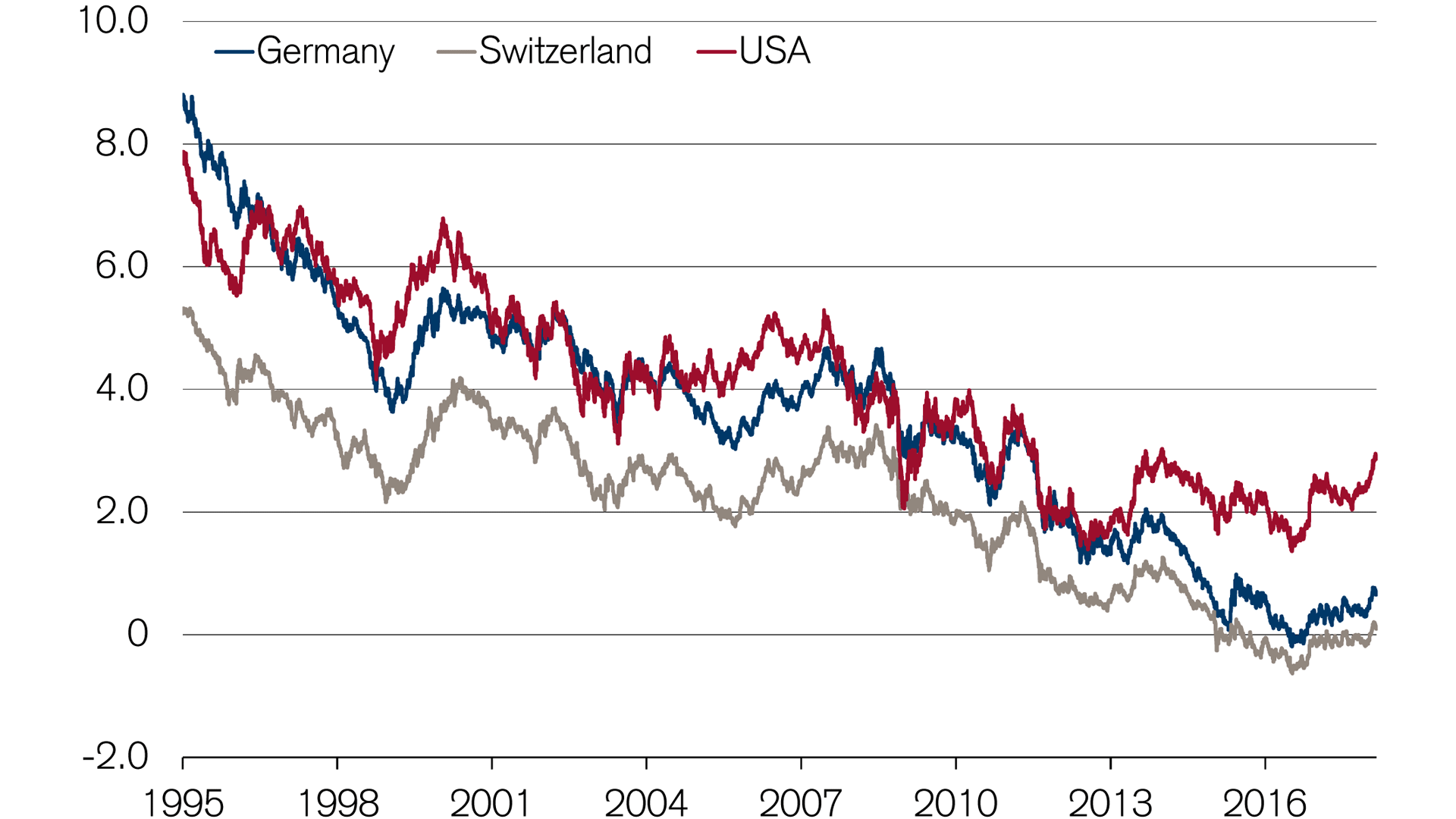 interest-rates-on-the-rise-again-in-switzerland