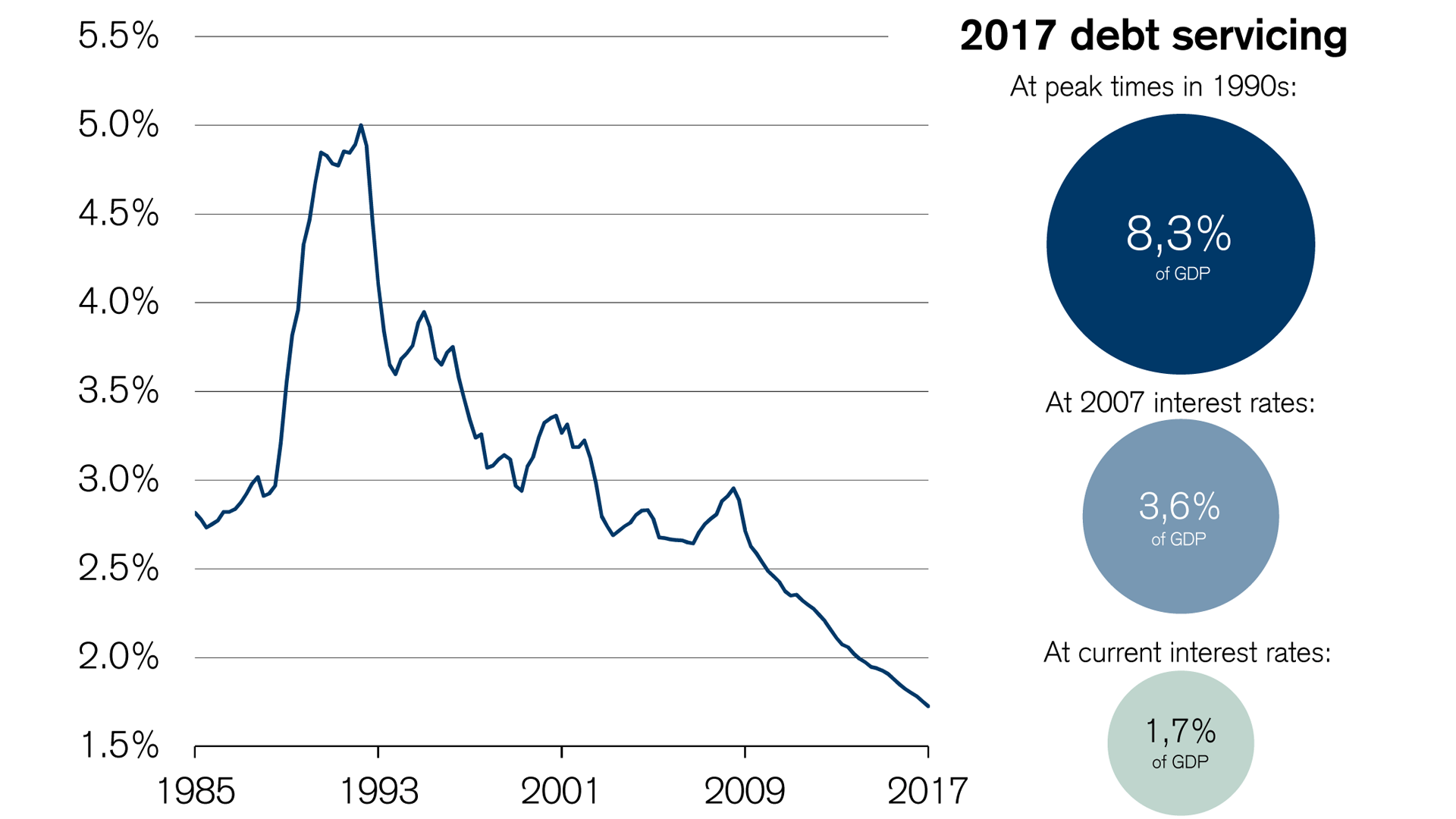debt-servicing-for-mortgages-at-record-low