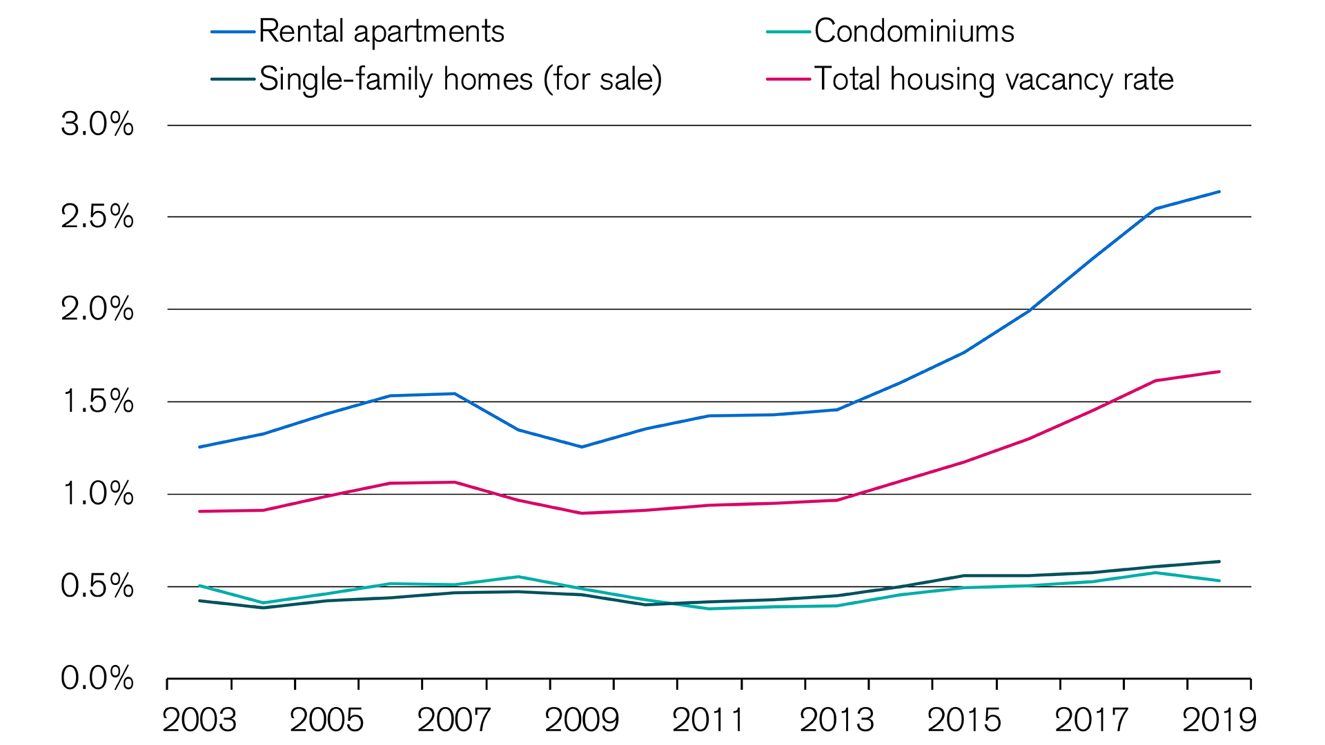 condominium-vacancy-rate-is-falling