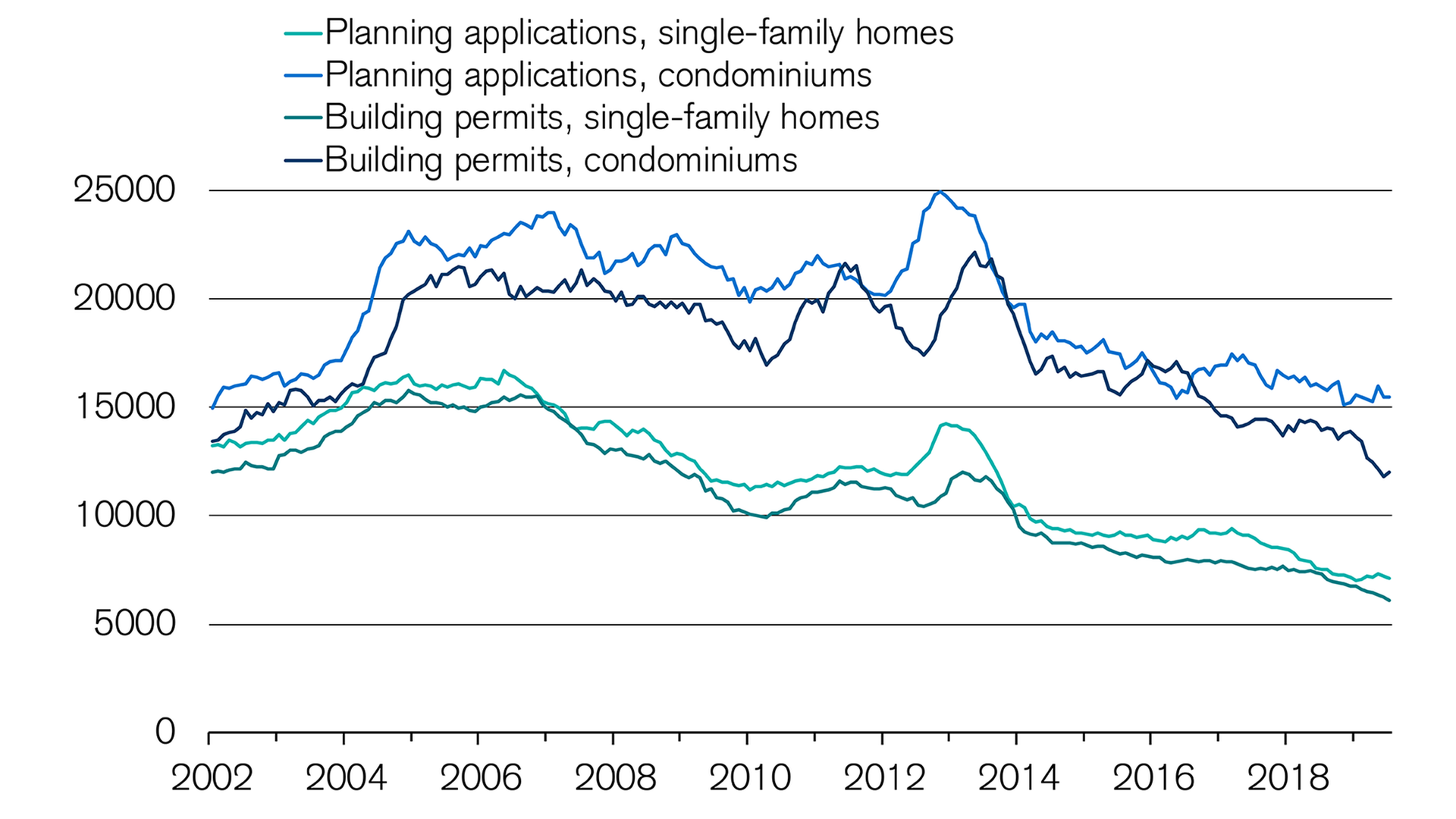 construction-activity-in-the-housing-market-is-slowing