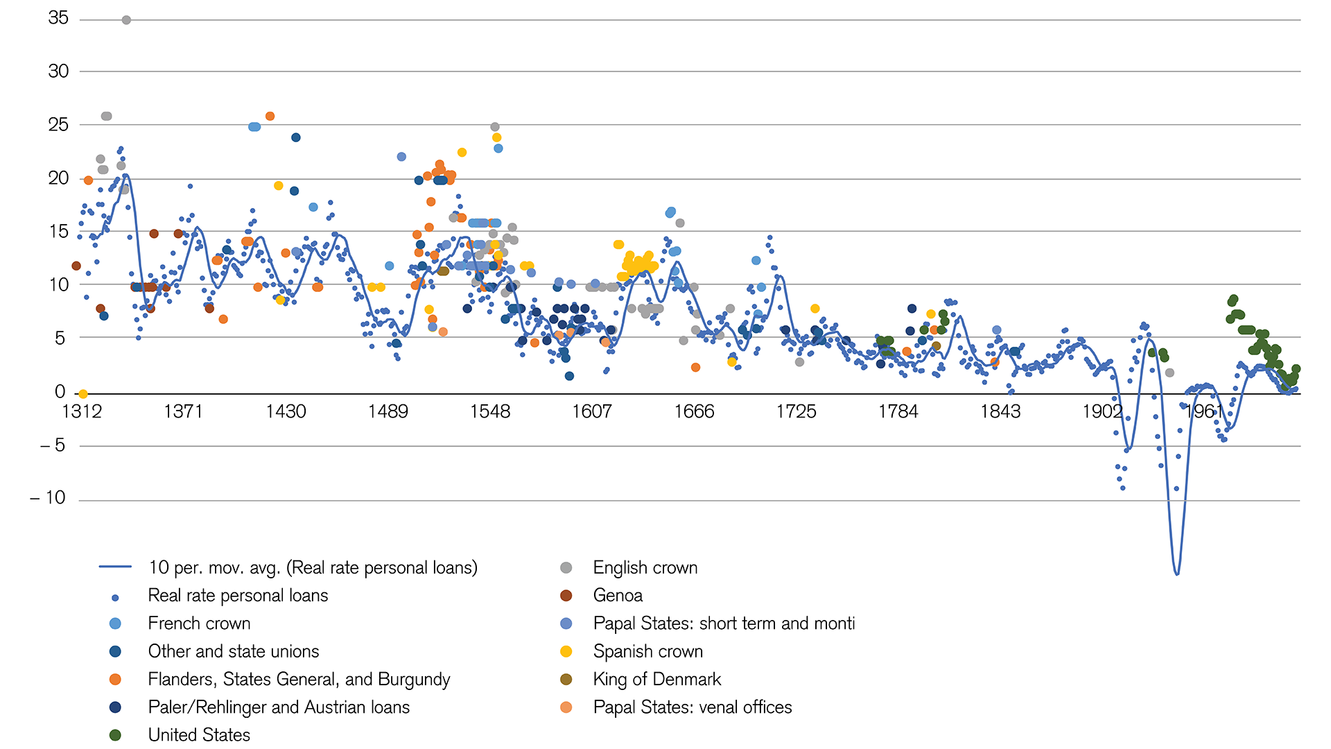 Interest rates: Trend for the past 700 years