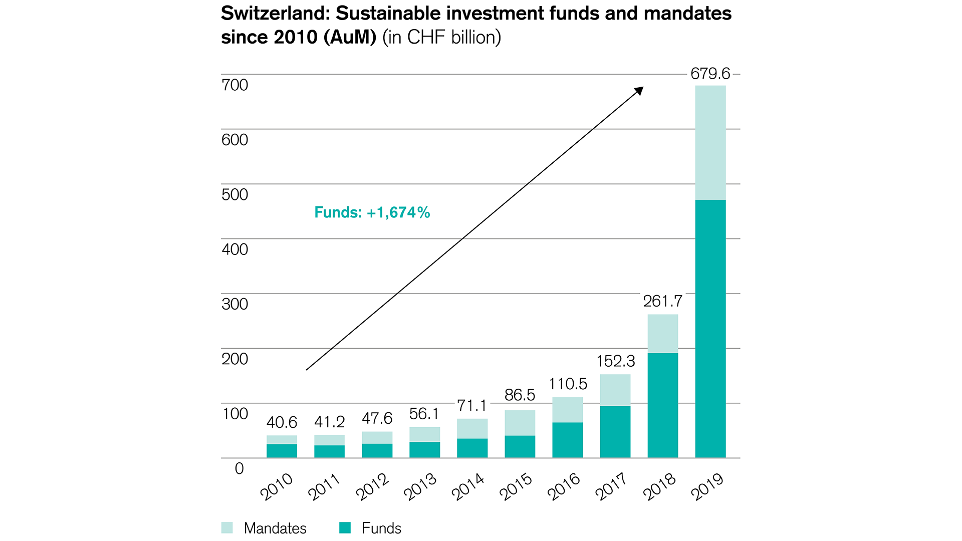 Sustainability funds gained popularity over past decade
