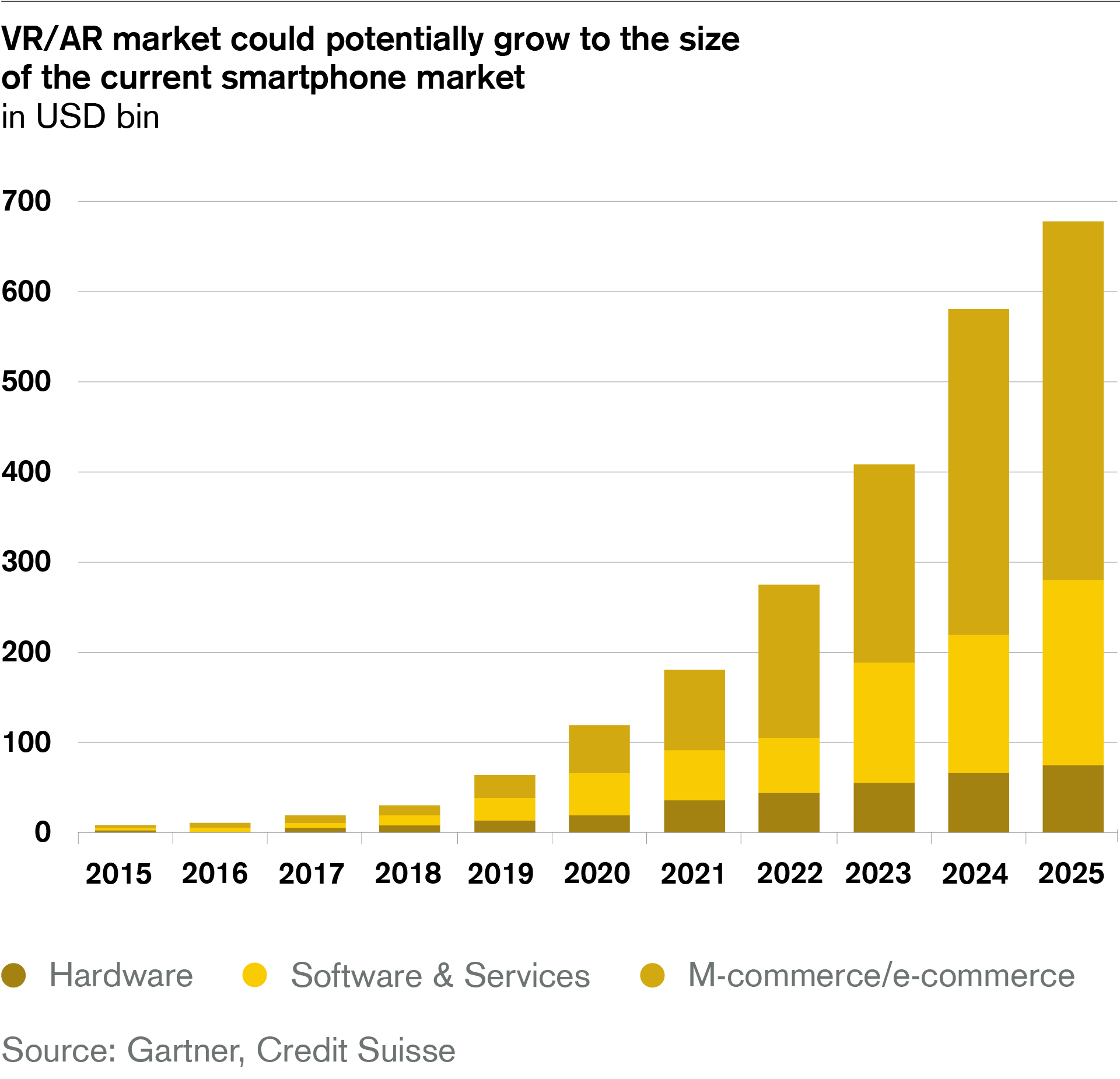 VR/AR market could potentially grow to the size of the current smartphone market