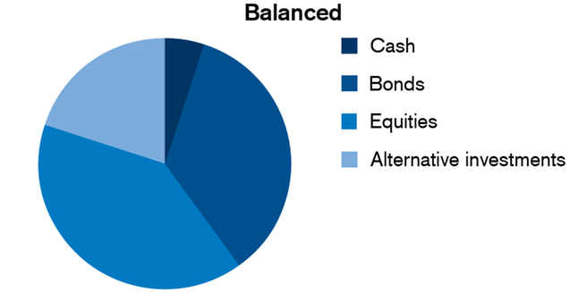 Balanced Investment Strategy
