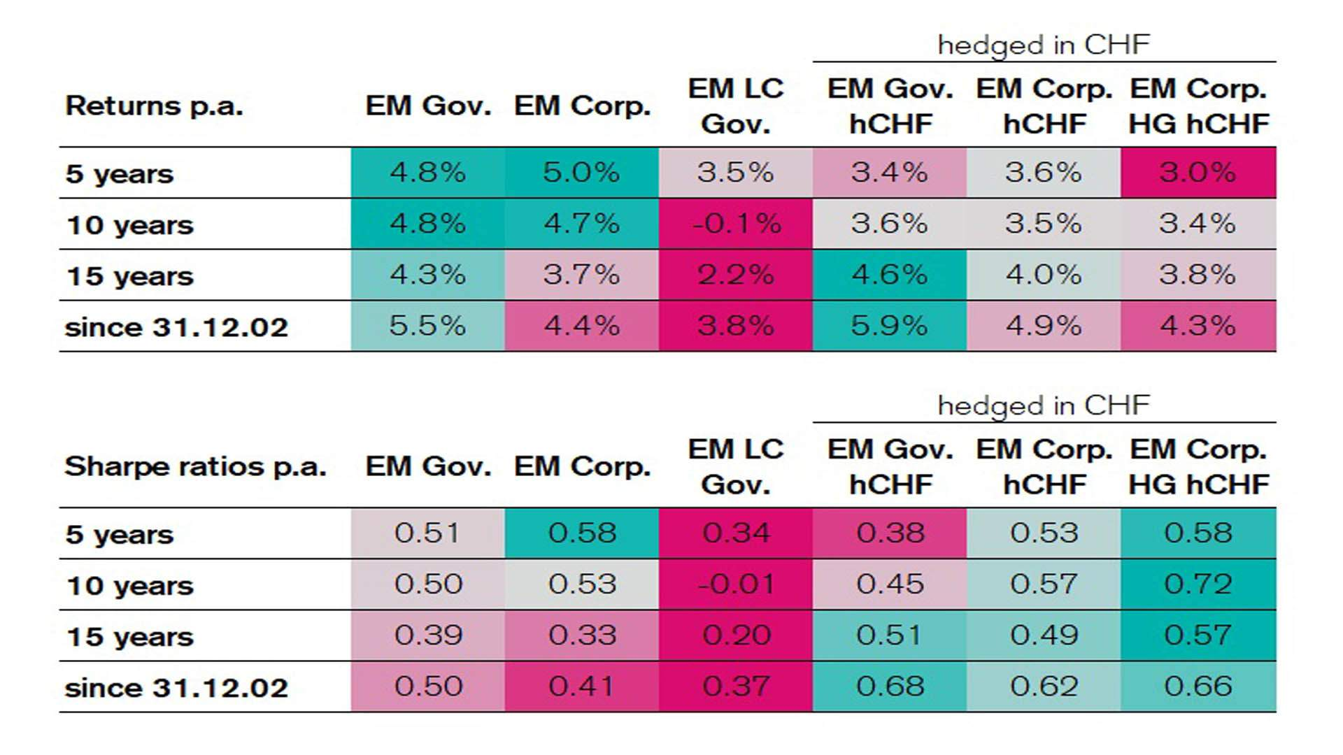 Since the end of 2002 and over different periods, both the returns and sharpe ratios between bonds in local currency, hard currency as well as hedged in CHF vary.