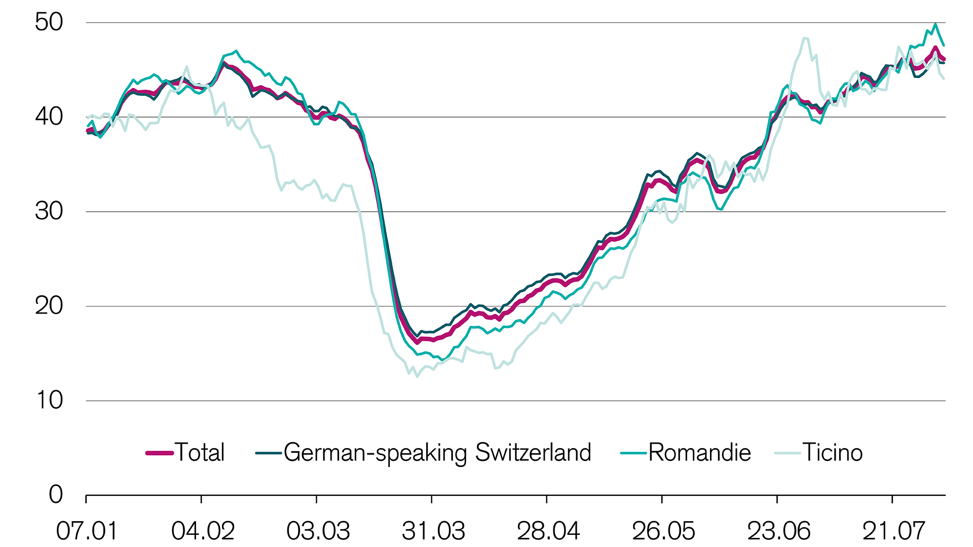 The Swiss are more mobile now than before the crisis