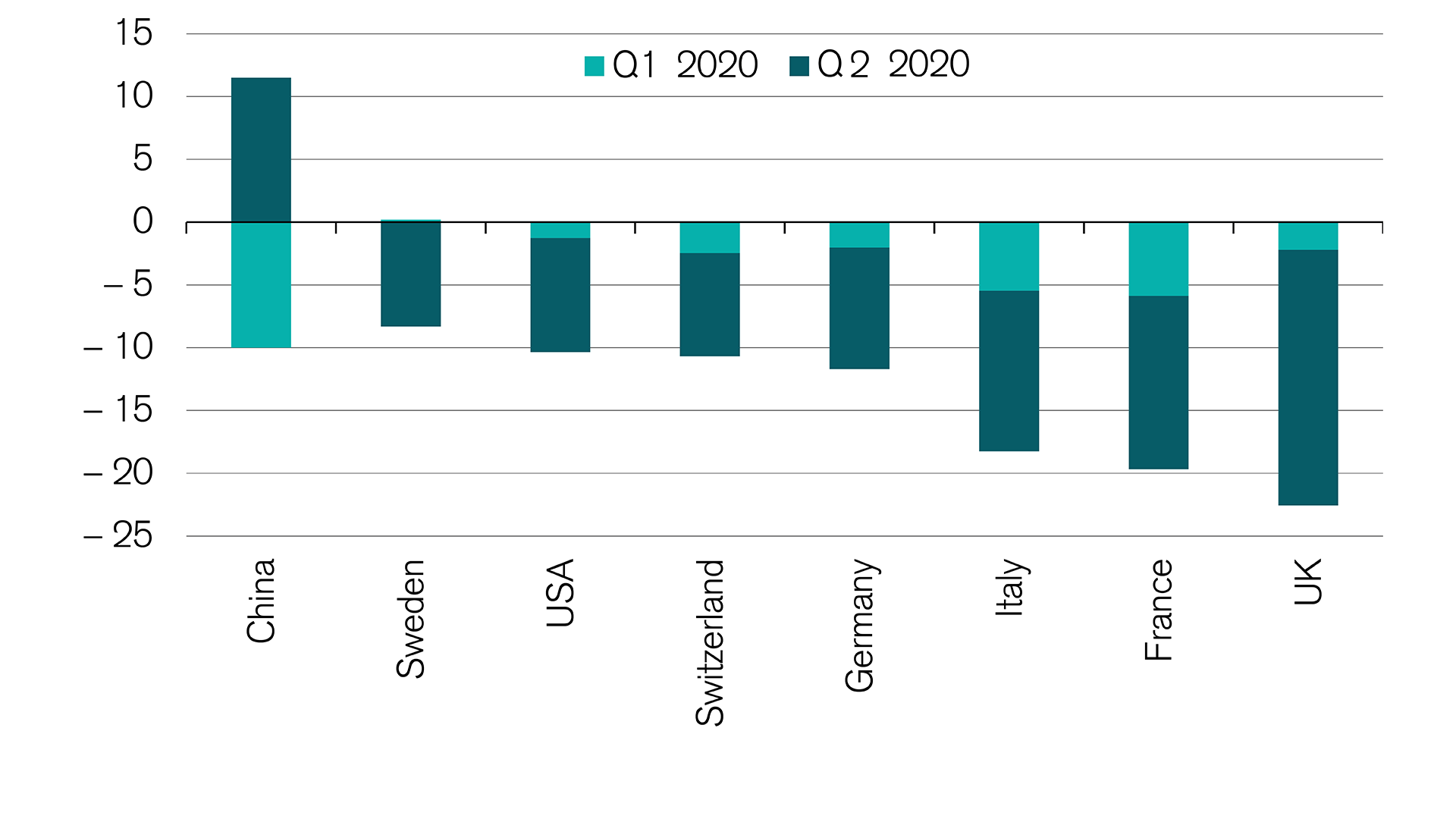 Smaller downturn in Swiss GDP than in other countries