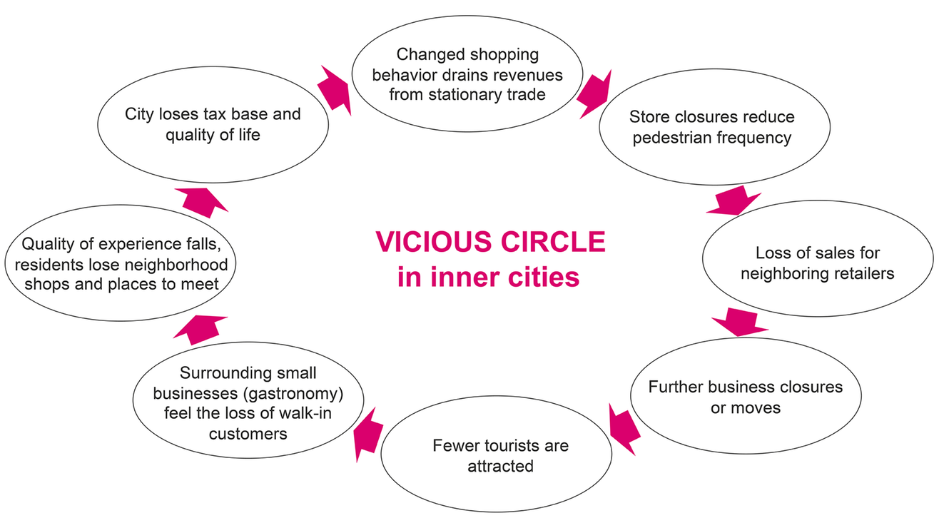Empty retail spaces lead to a vicious cycle