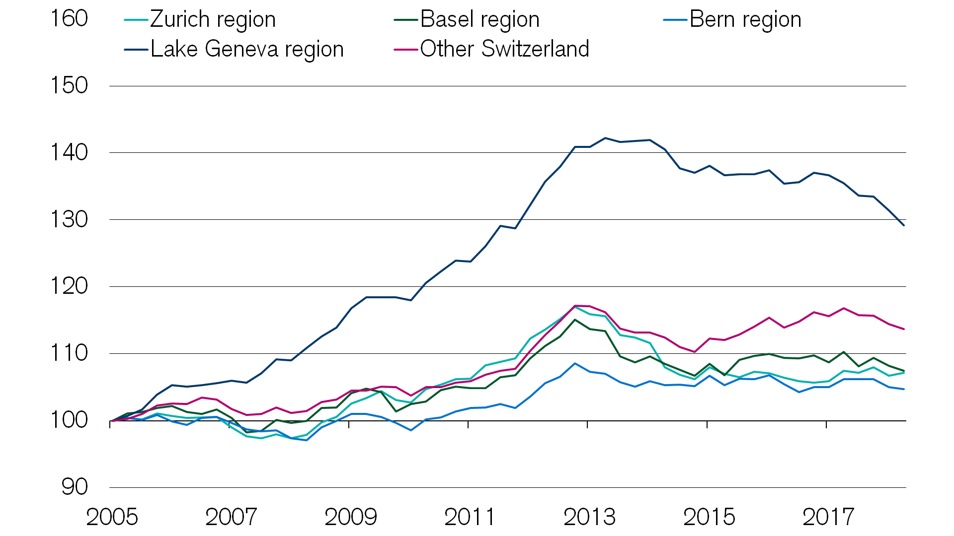 regional-rent-prices-in-the-real-estate-market