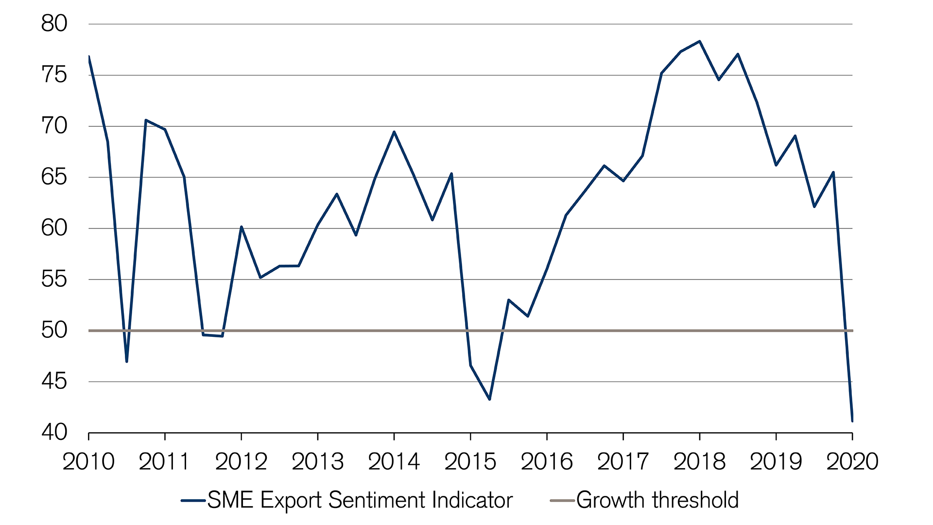 Swiss export sentiment falls sharply in 2020