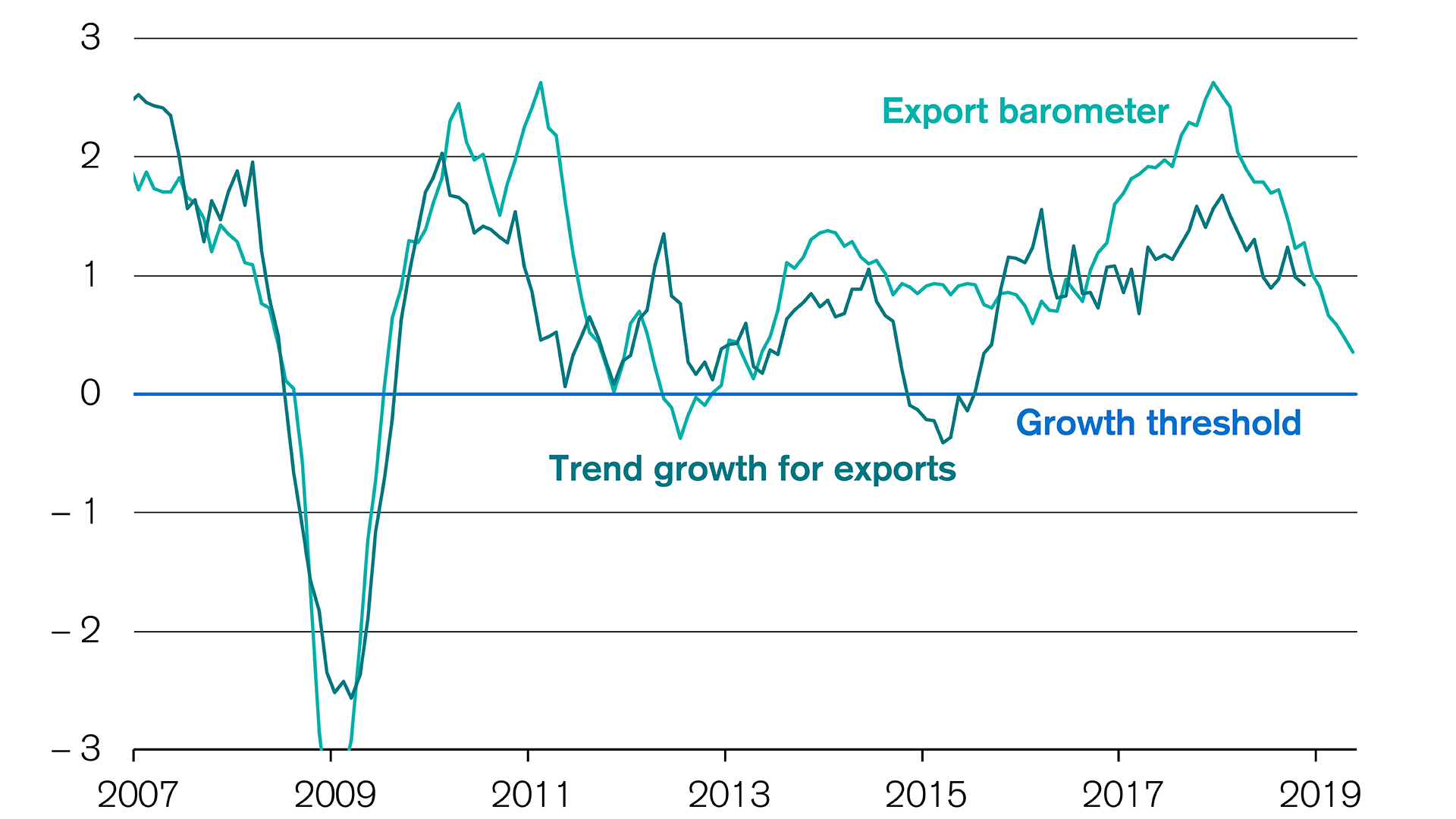 Swiss exports: Credit Suisse export barometer falls again slightly
