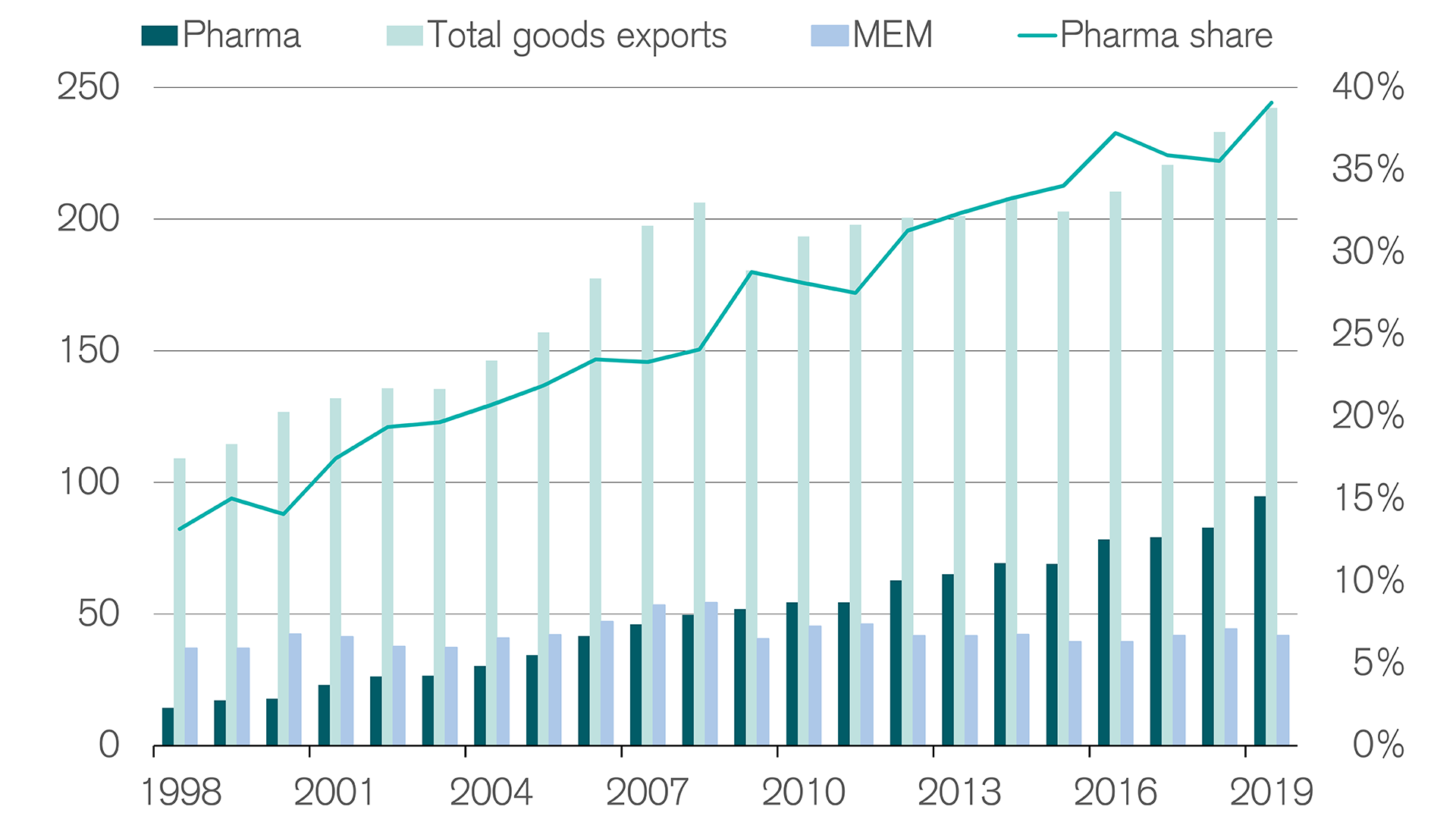 Pharmaceutical industry's growing share of exports supports economic situation
