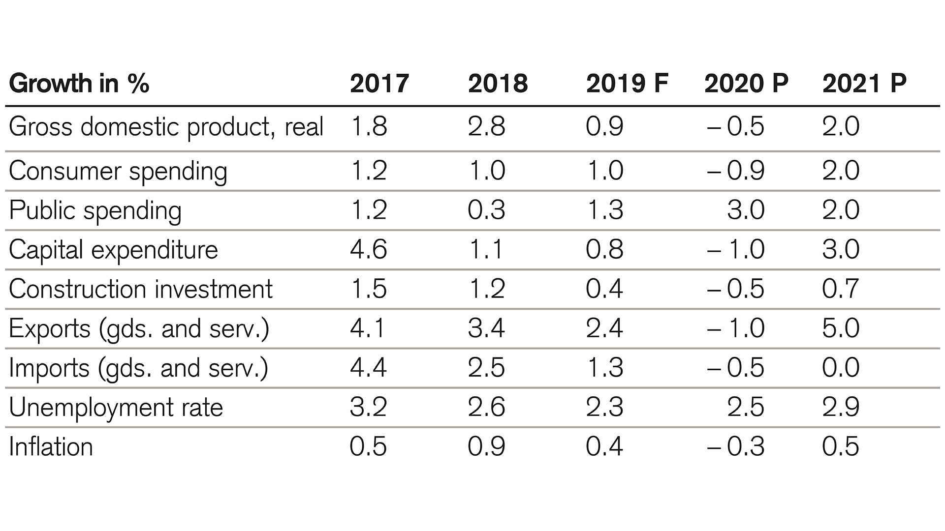 Economic growth and private consumption will fall sharply in 2020
