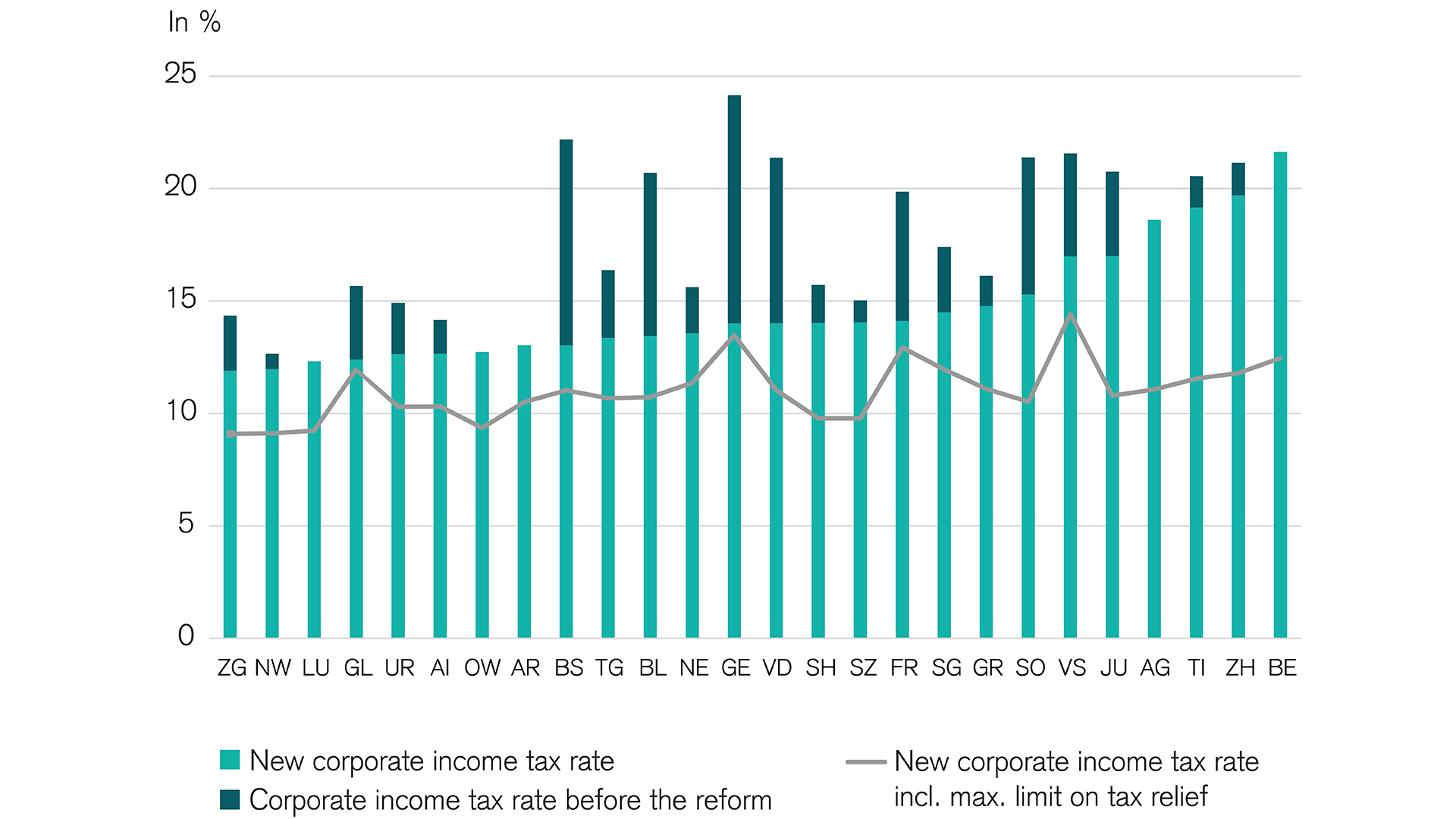 Following the corporate tax reform, many cantons reduced the corporate income tax