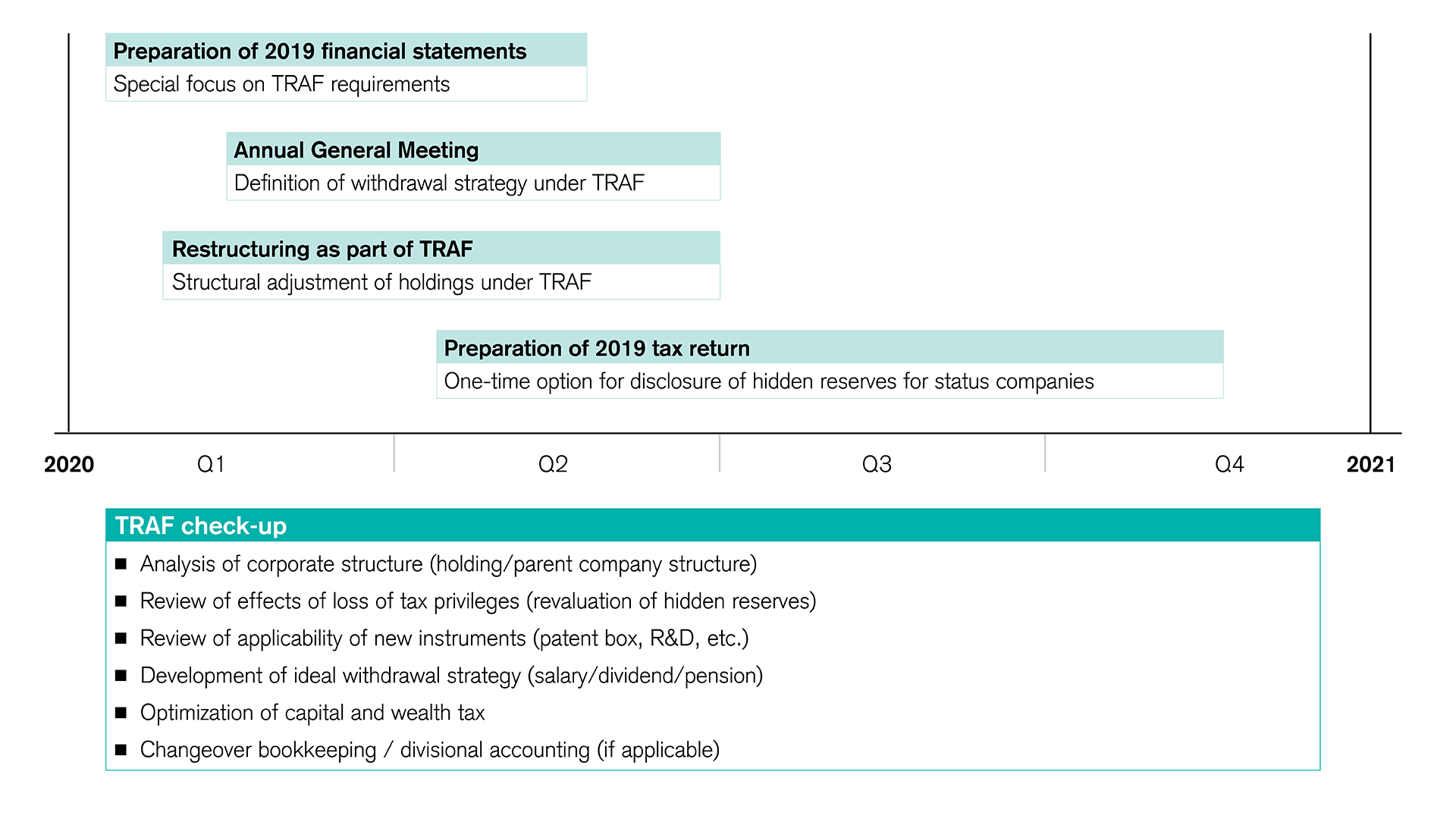 TRAF milestones for companies in 2020