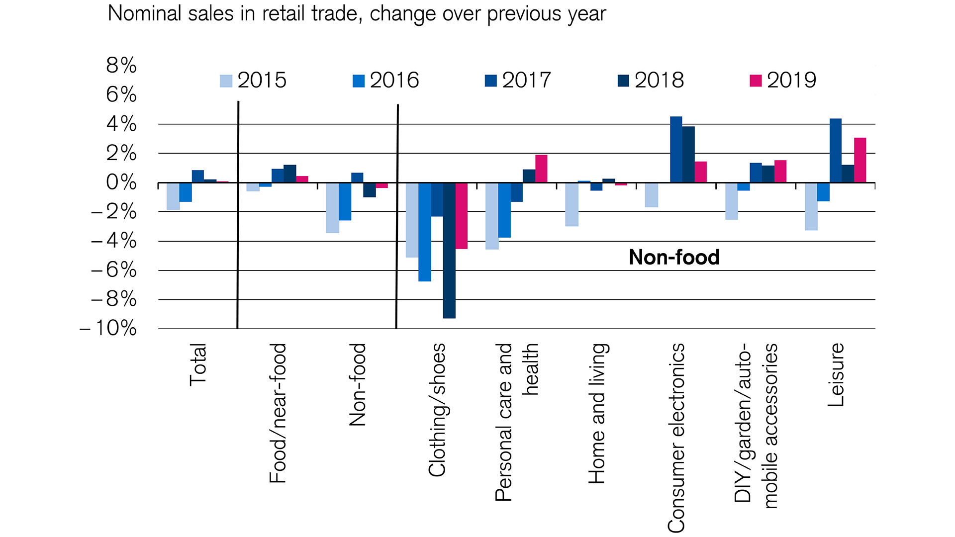 swiss retail sector suffering from stagnation