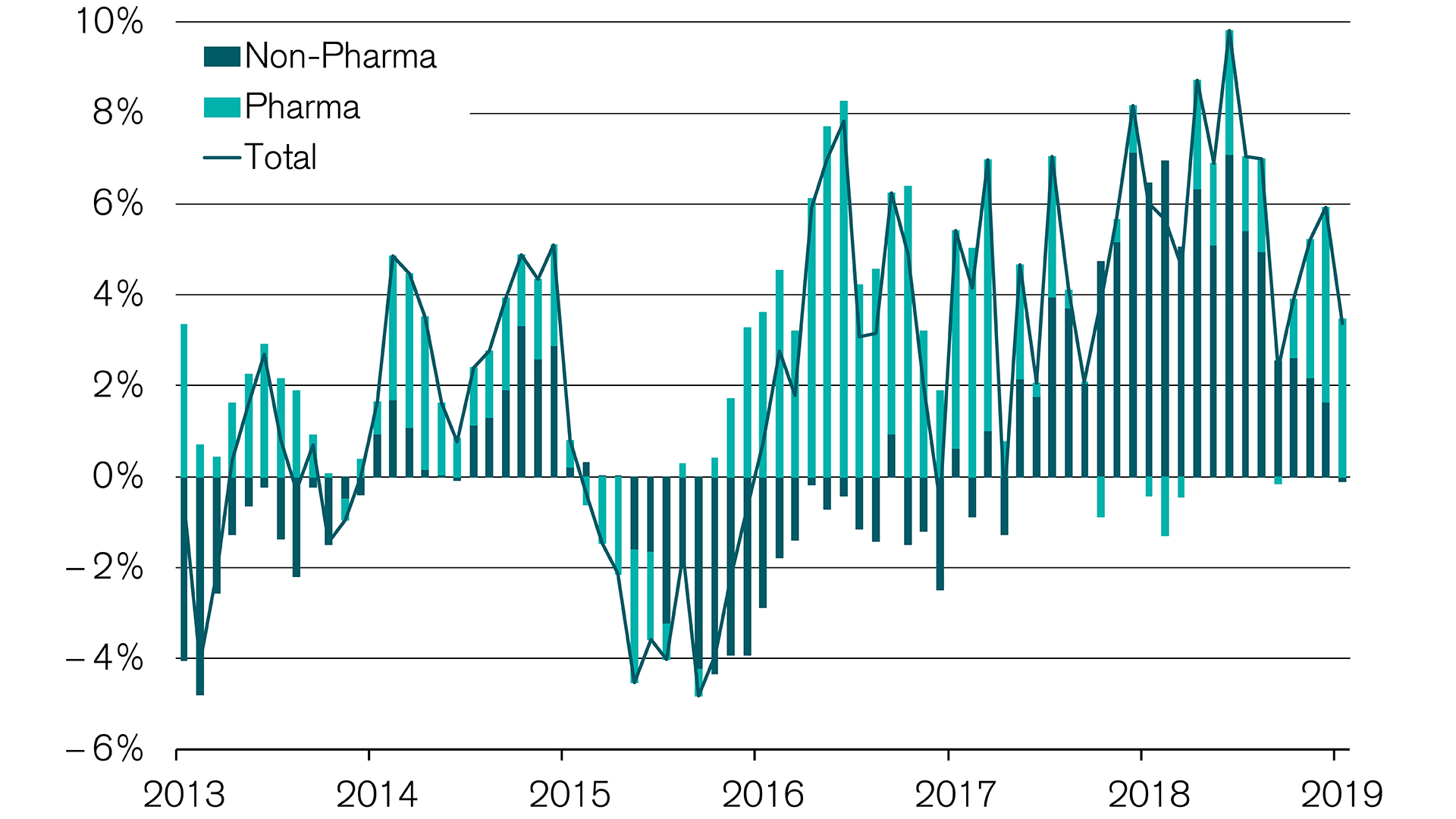 Swiss economy supported by pharma exports
