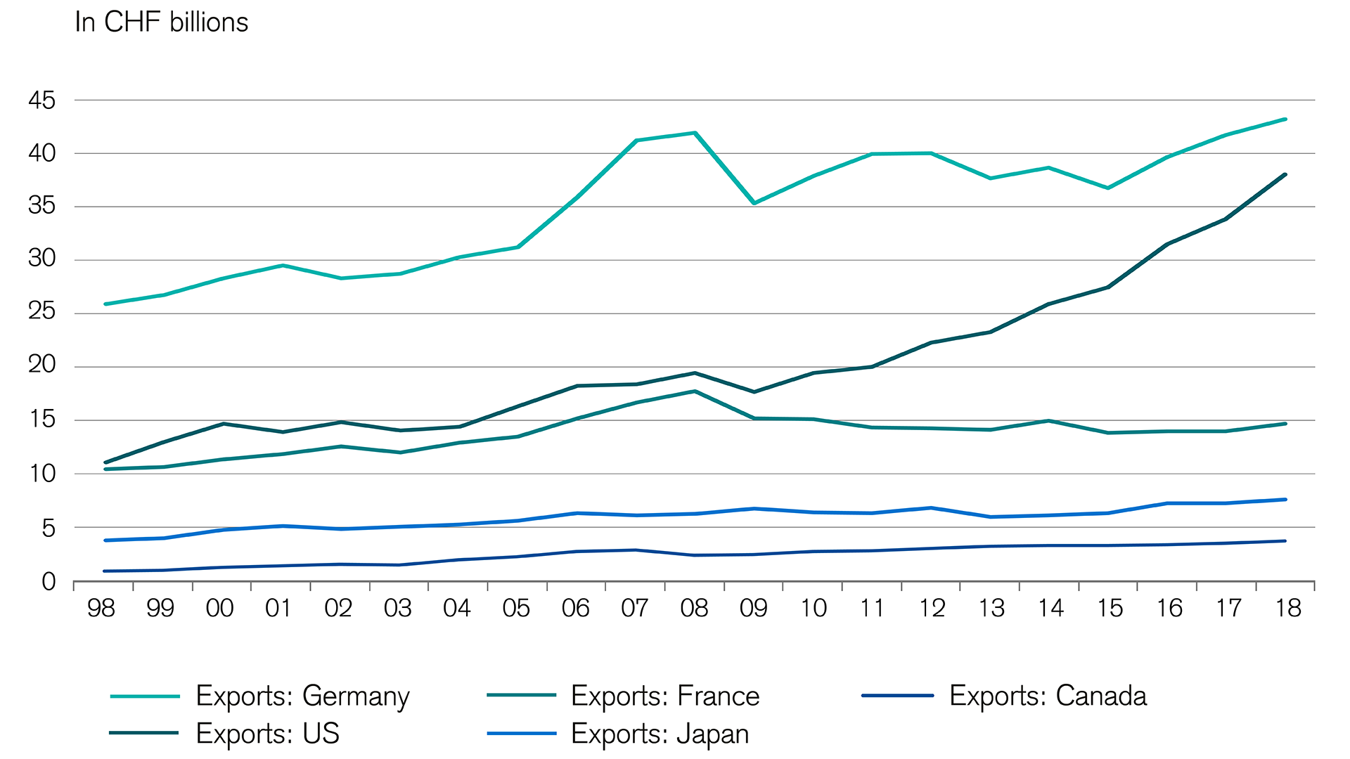 Export growth 1998–2018
