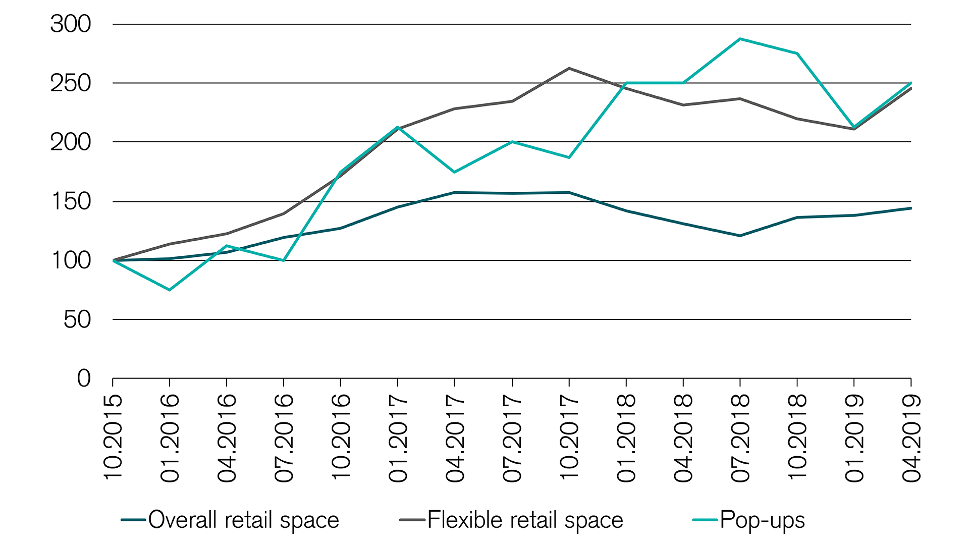 Share of flexible retail space and pop up stores rising sharply