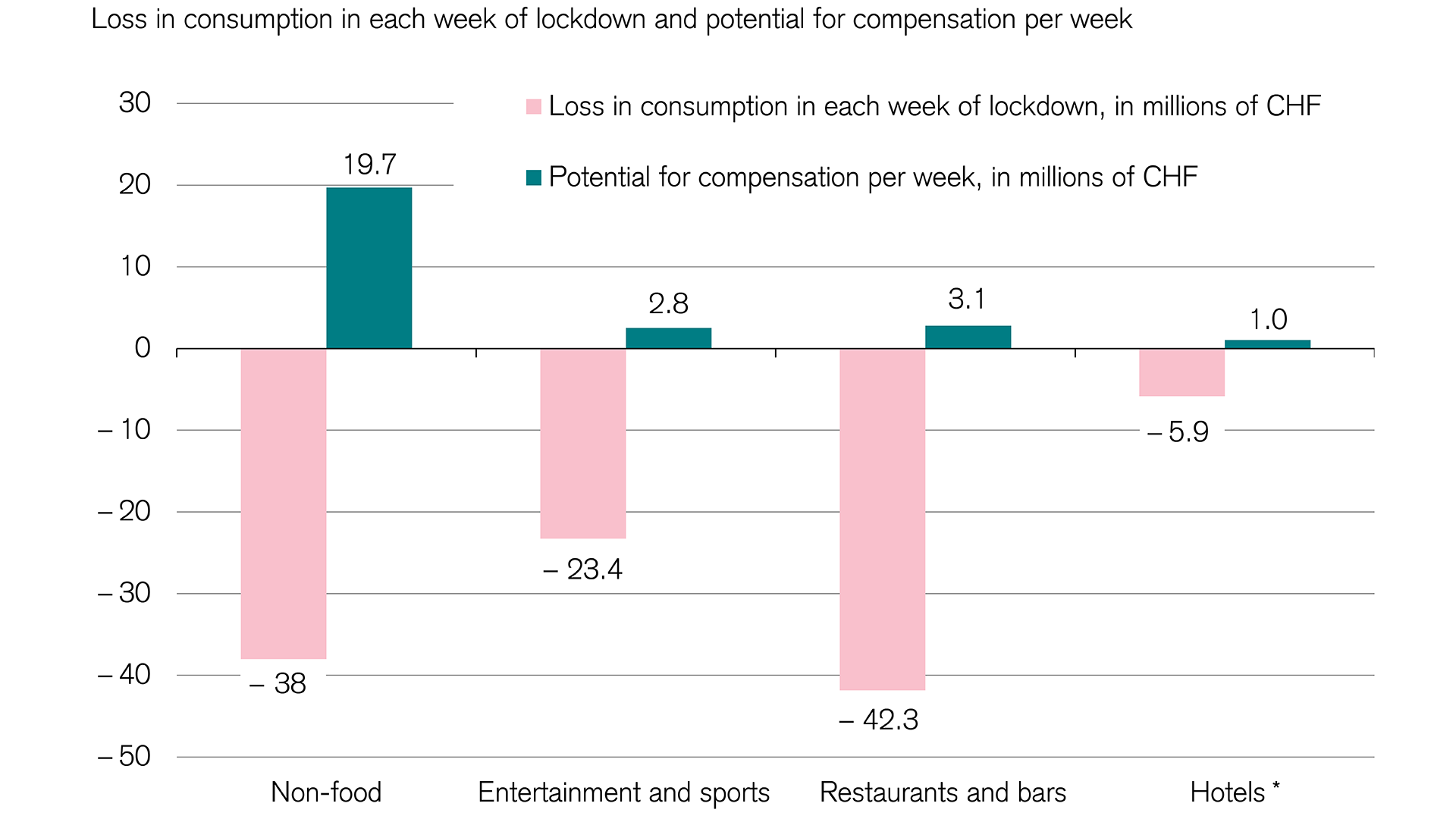 Lost consumer spending in the lockdown and the potential to catch up by industry