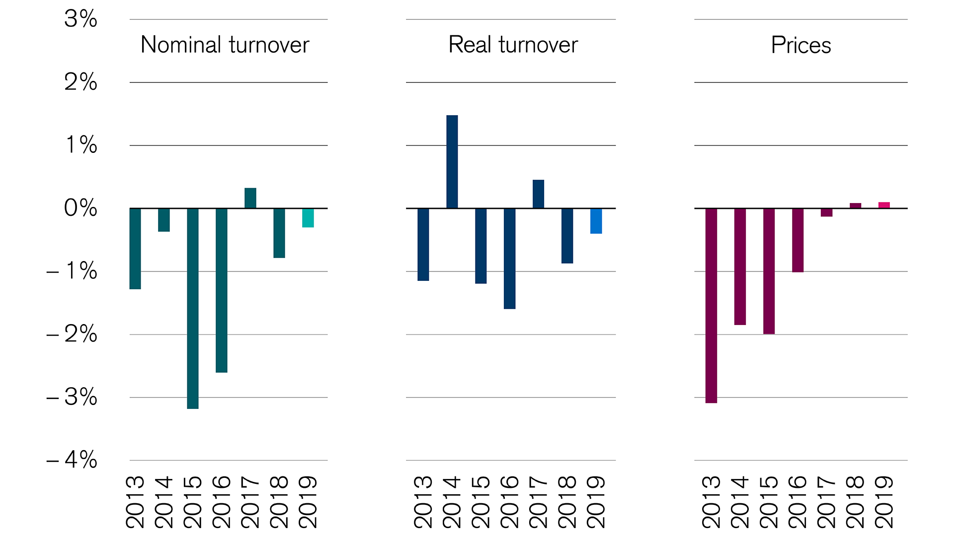 swiss-retail-turnover-non-food