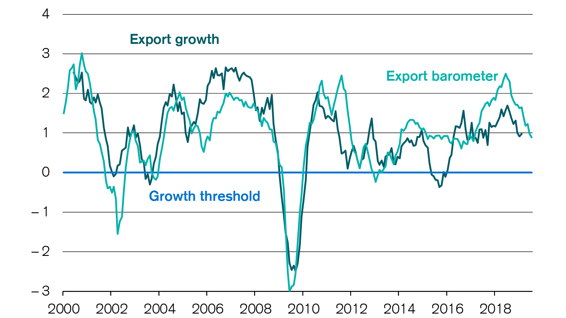 Swiss exports: Credit Suisse export barometer falls slightly