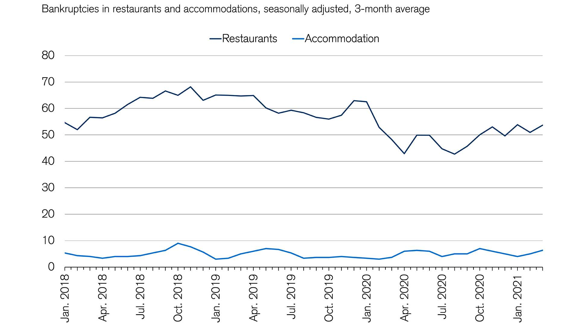 Despite the crisis there is still no discernible trend toward higher hospitality bankruptcy figures.