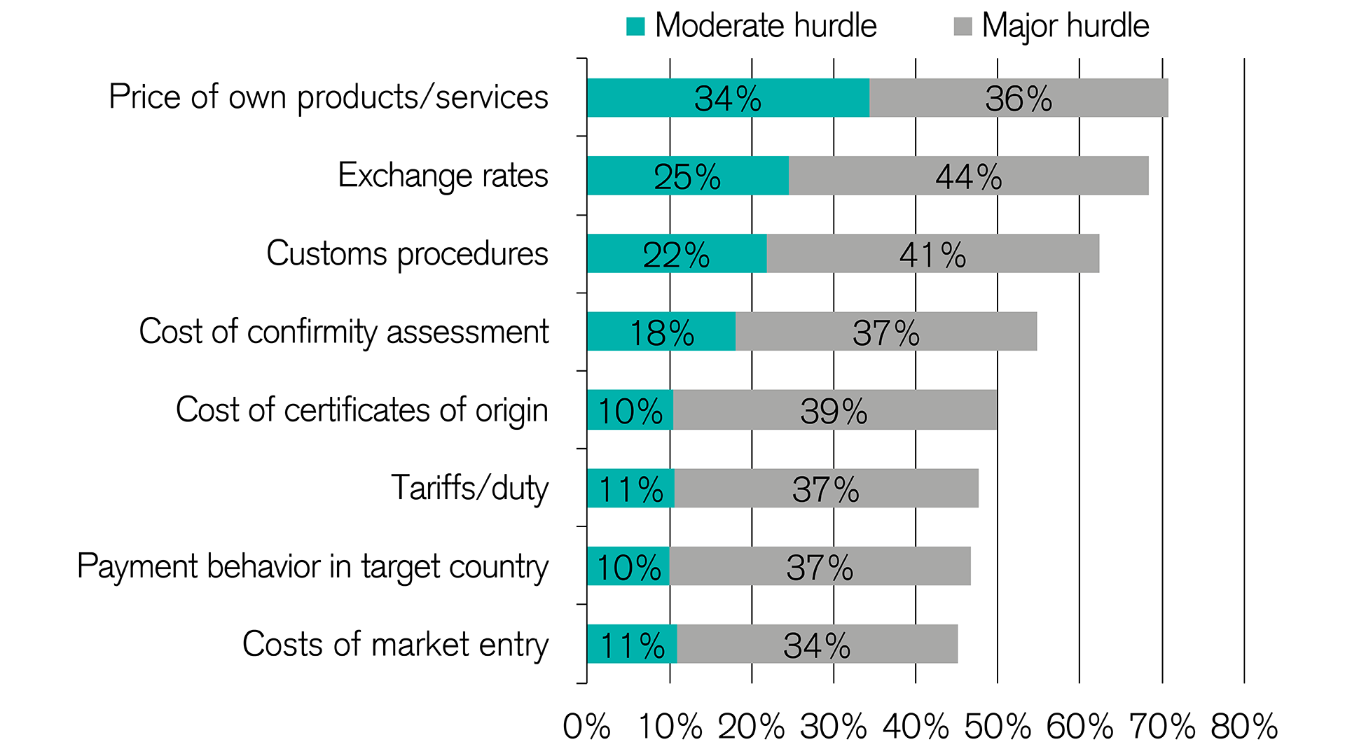 Export challenges facing Swiss SMEs