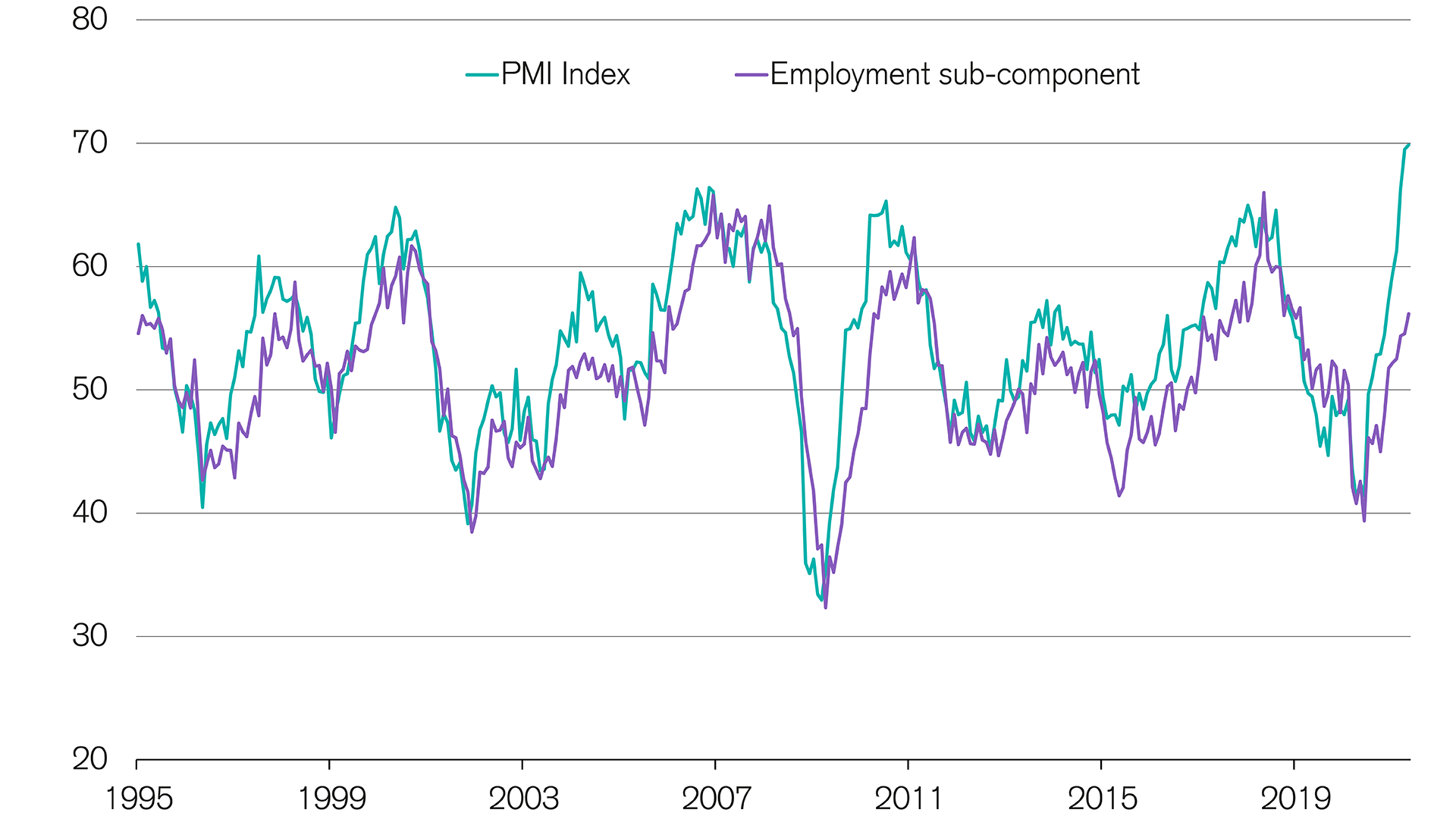 Swiss economy: Employment continues to lag behind the PMI