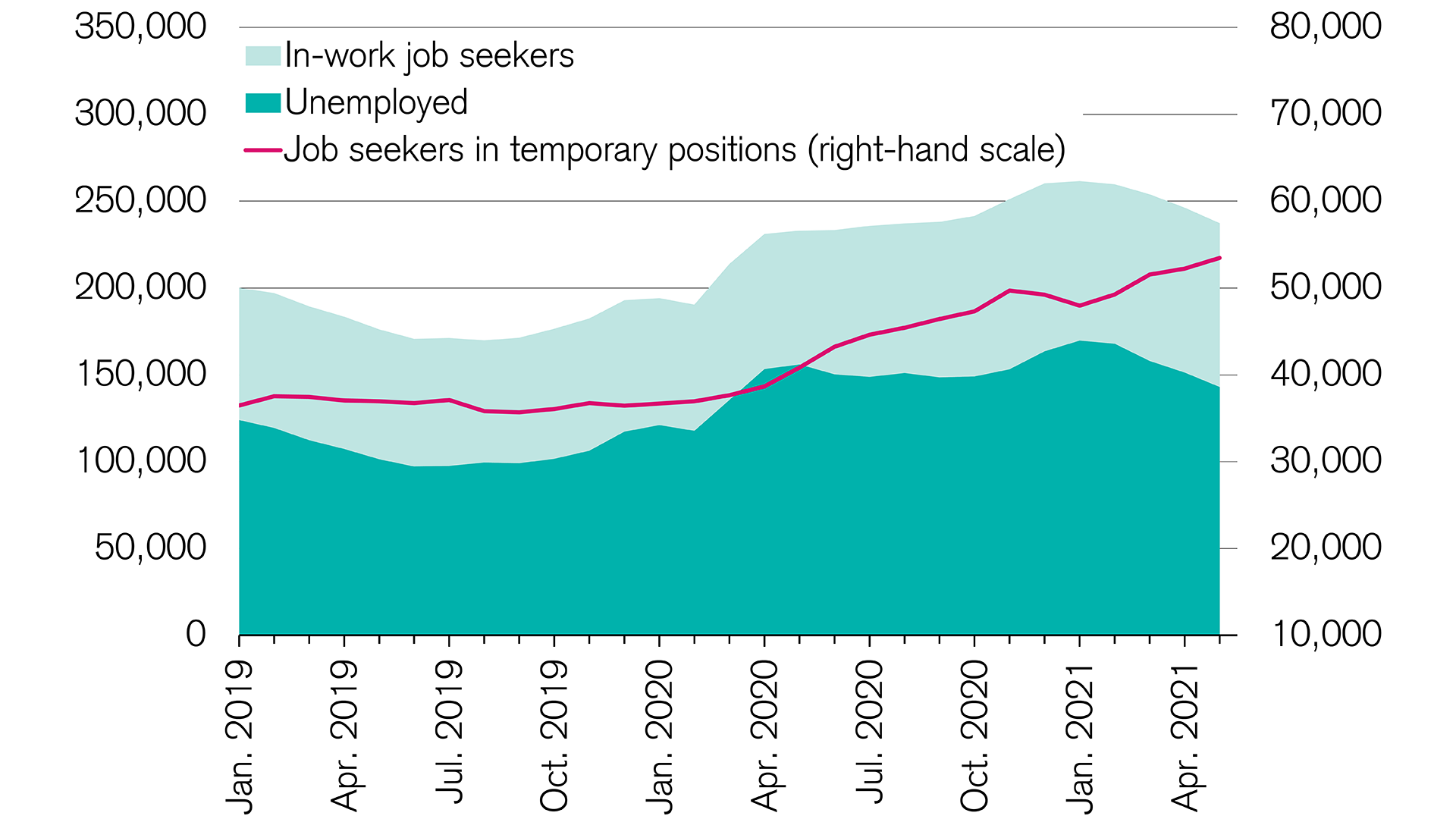 Swiss economy: Many employees in temporary positions while seeking work