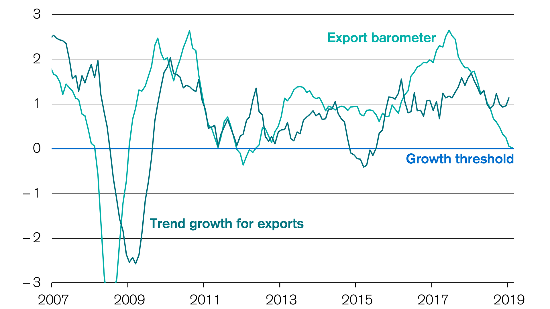 Swiss exports: The Credit Suisse export barometer is dropping once again