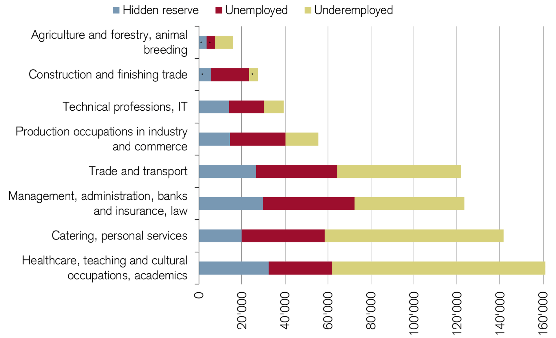 hidden-reserve-in-sectors-with-shortage-of-skilled-workers