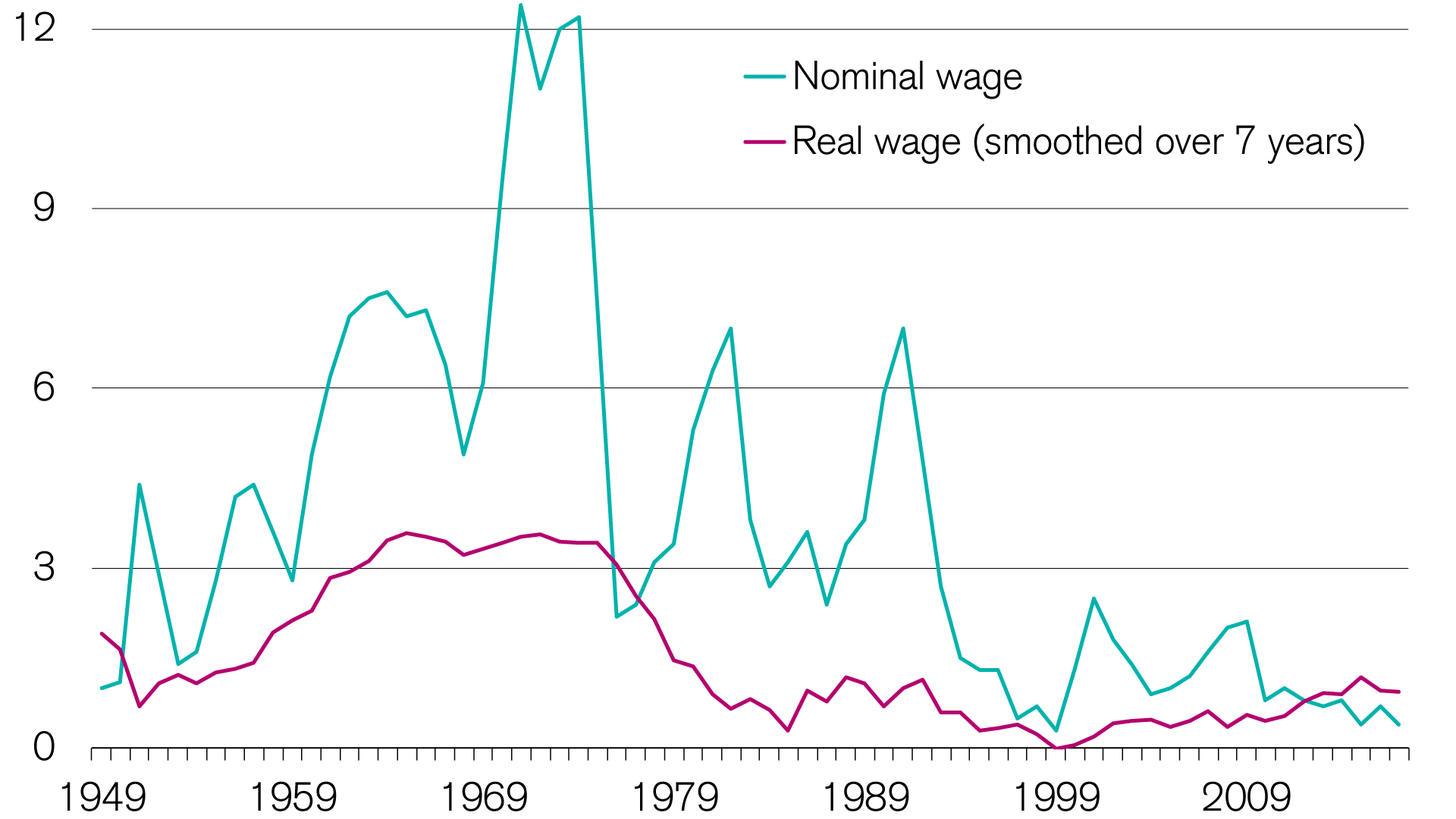 wage-growth-increasingly-weak