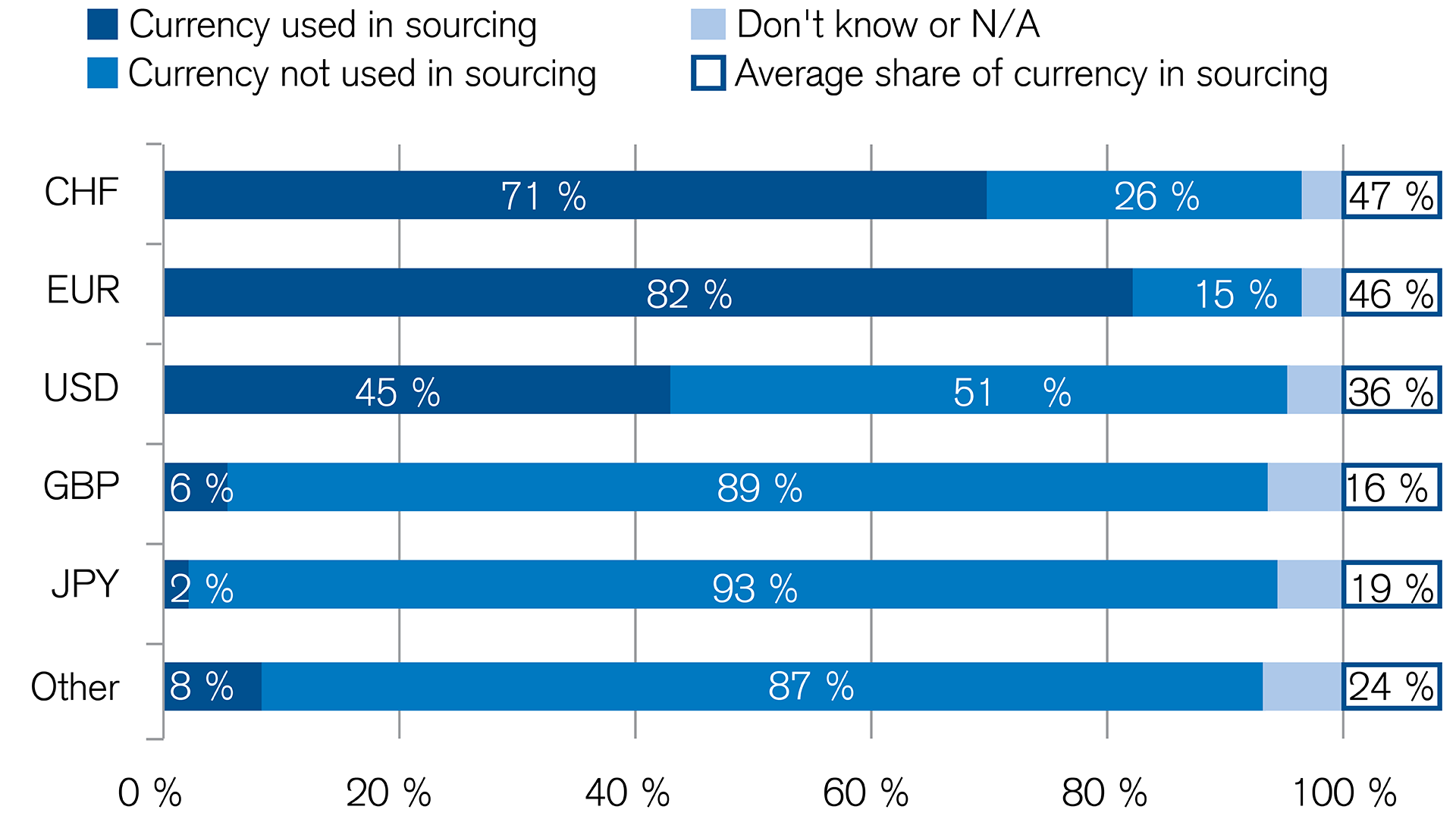 Uncertainty does not affect the strength of the euro