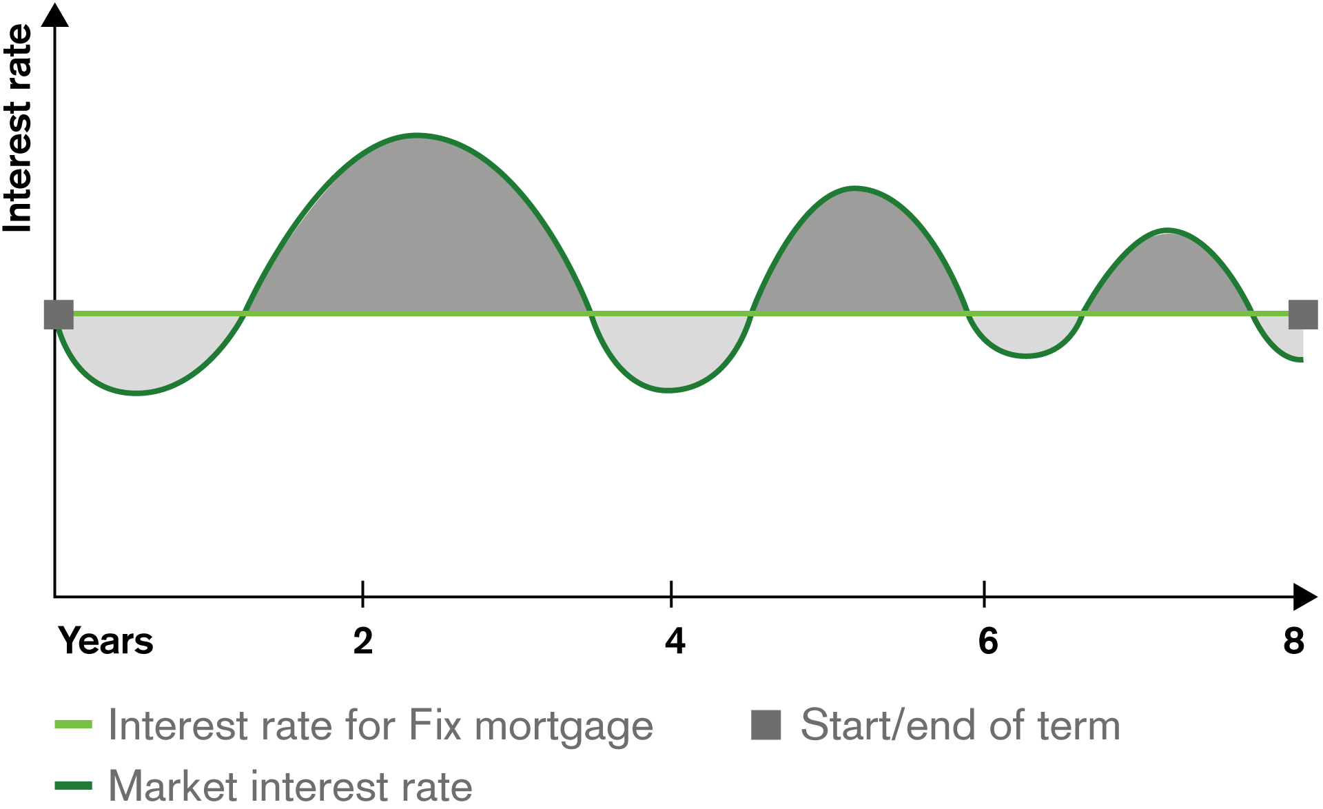 Example of a Fix Mortgage